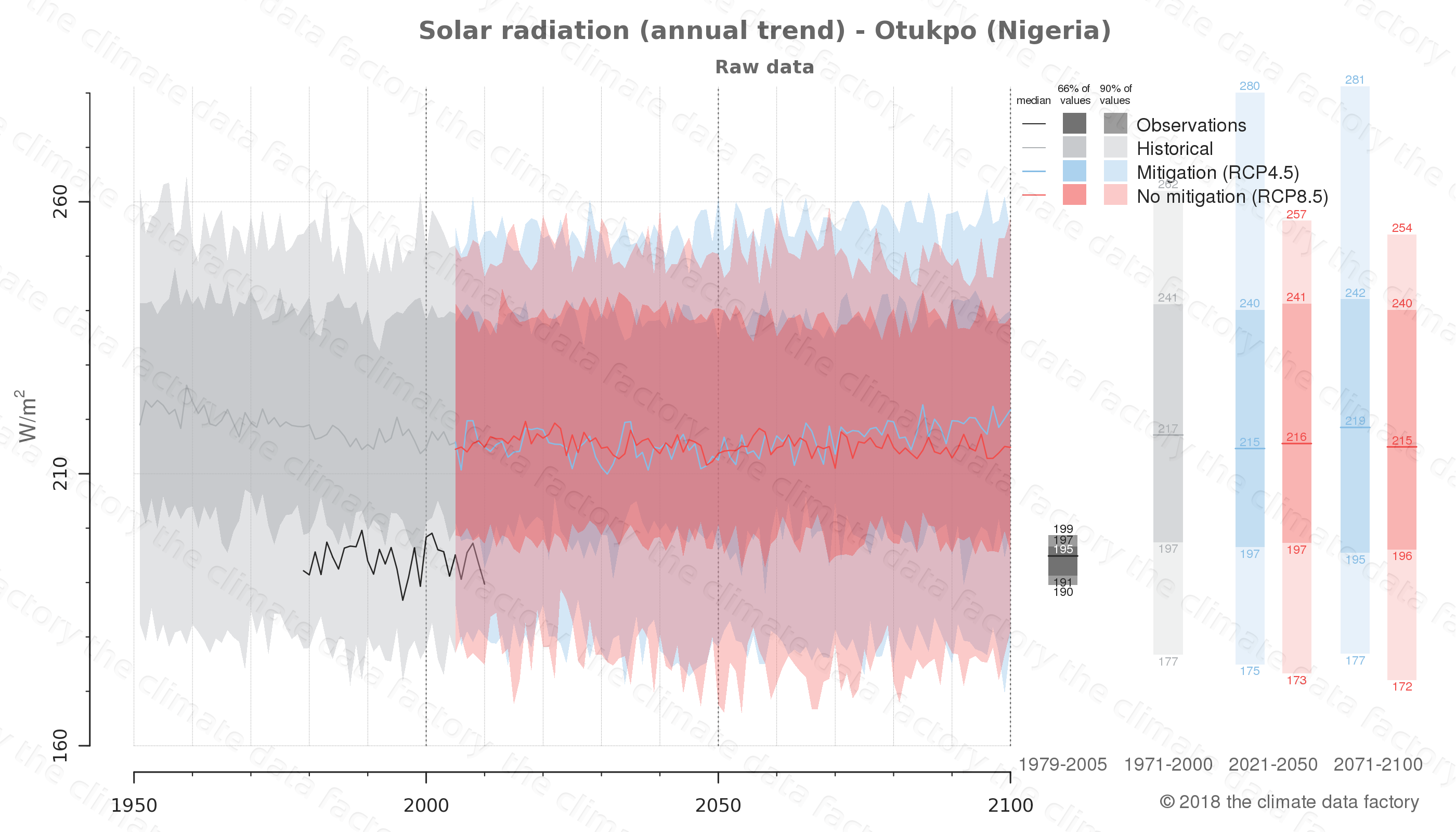 Graphic of projected solar radiation for Otukpo (Nigeria) under two climate change mitigation policy scenarios (RCP4.5, RCP8.5). Represented climate data are raw data from IPCC models. https://theclimatedatafactory.com