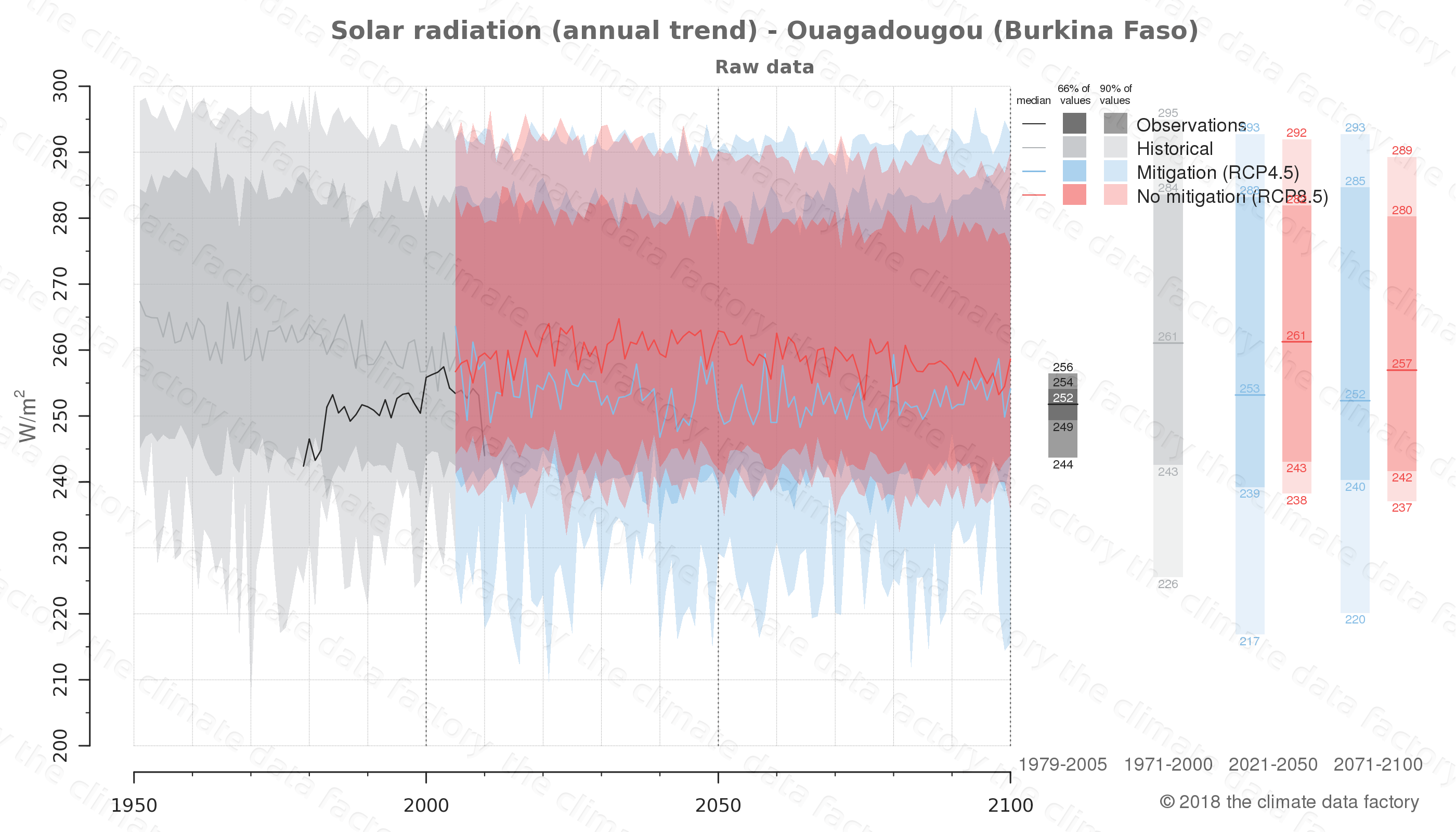 Graphic of projected solar radiation for Ouagadougou (Burkina Faso) under two climate change mitigation policy scenarios (RCP4.5, RCP8.5). Represented climate data are raw data from IPCC models. https://theclimatedatafactory.com