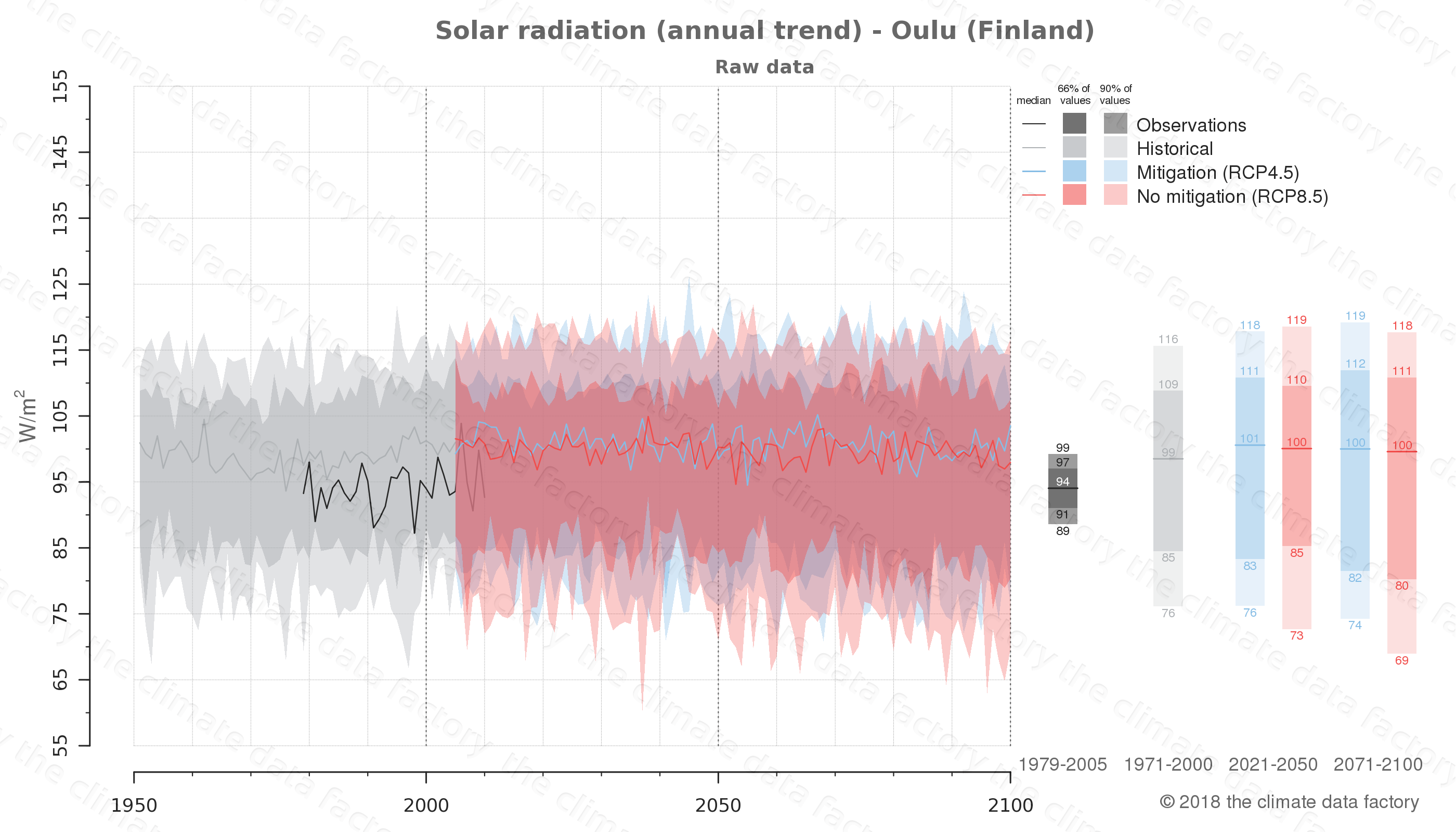 Graphic of projected solar radiation for Oulu (Finland) under two climate change mitigation policy scenarios (RCP4.5, RCP8.5). Represented climate data are raw data from IPCC models. https://theclimatedatafactory.com