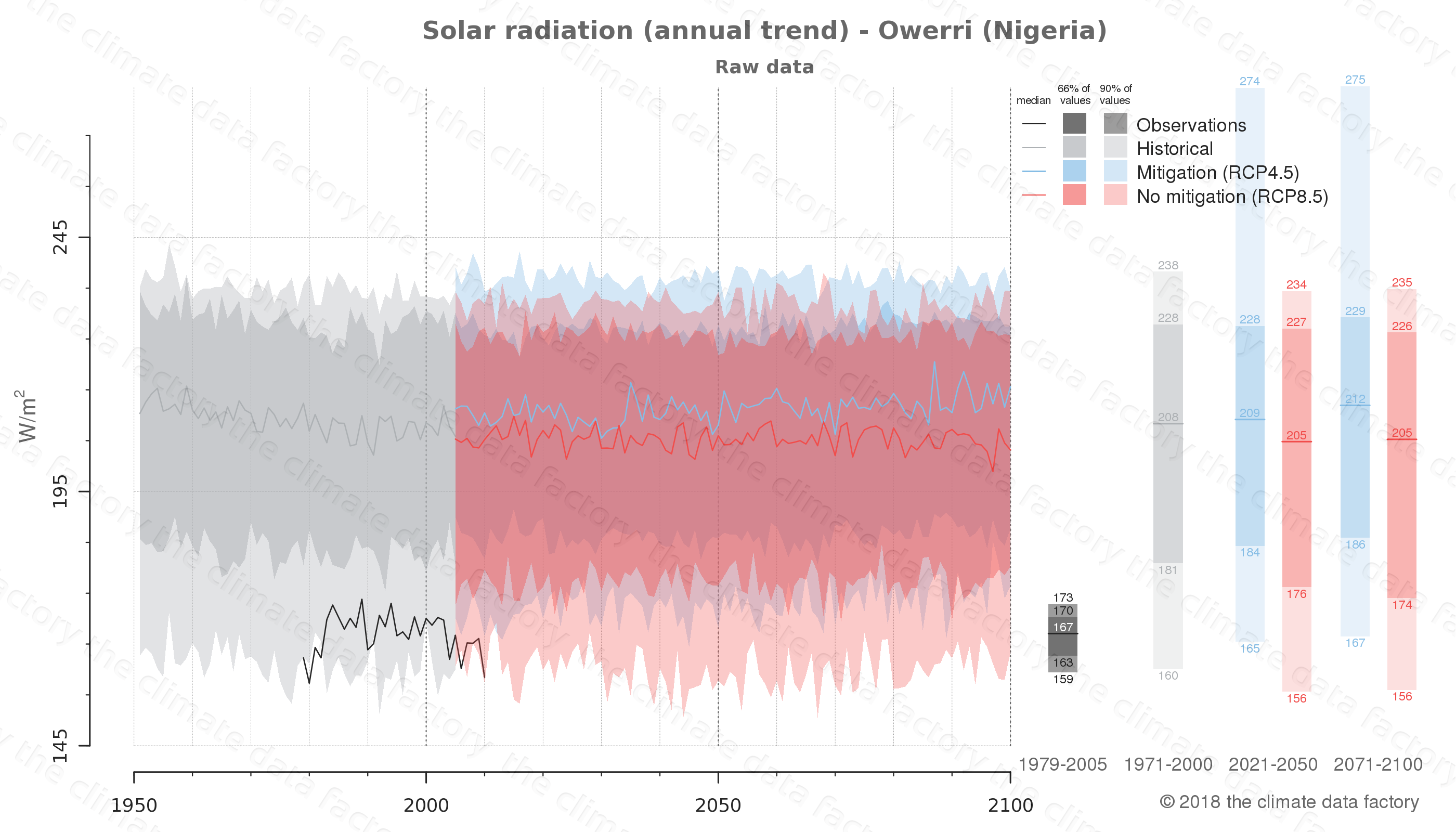 Graphic of projected solar radiation for Owerri (Nigeria) under two climate change mitigation policy scenarios (RCP4.5, RCP8.5). Represented climate data are raw data from IPCC models. https://theclimatedatafactory.com