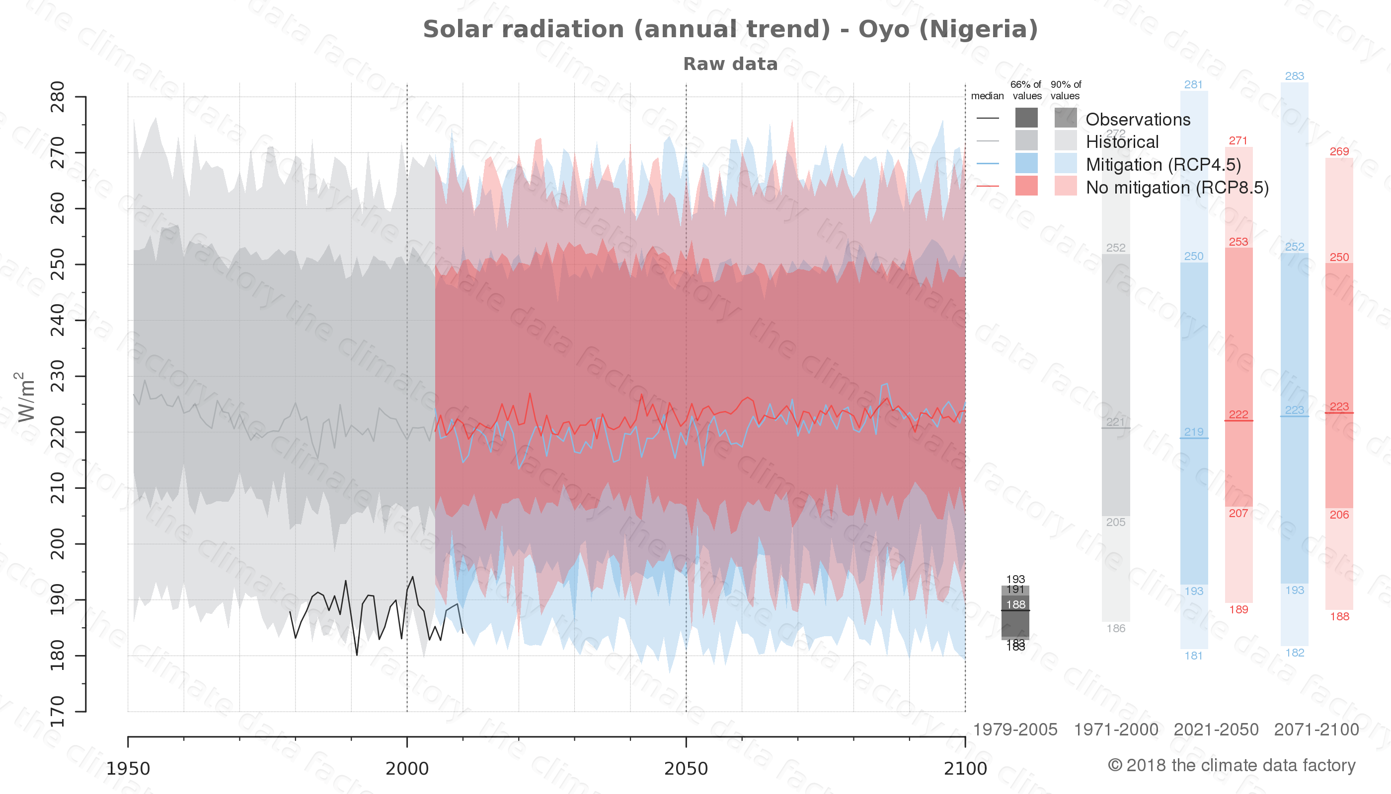 Graphic of projected solar radiation for Oyo (Nigeria) under two climate change mitigation policy scenarios (RCP4.5, RCP8.5). Represented climate data are raw data from IPCC models. https://theclimatedatafactory.com