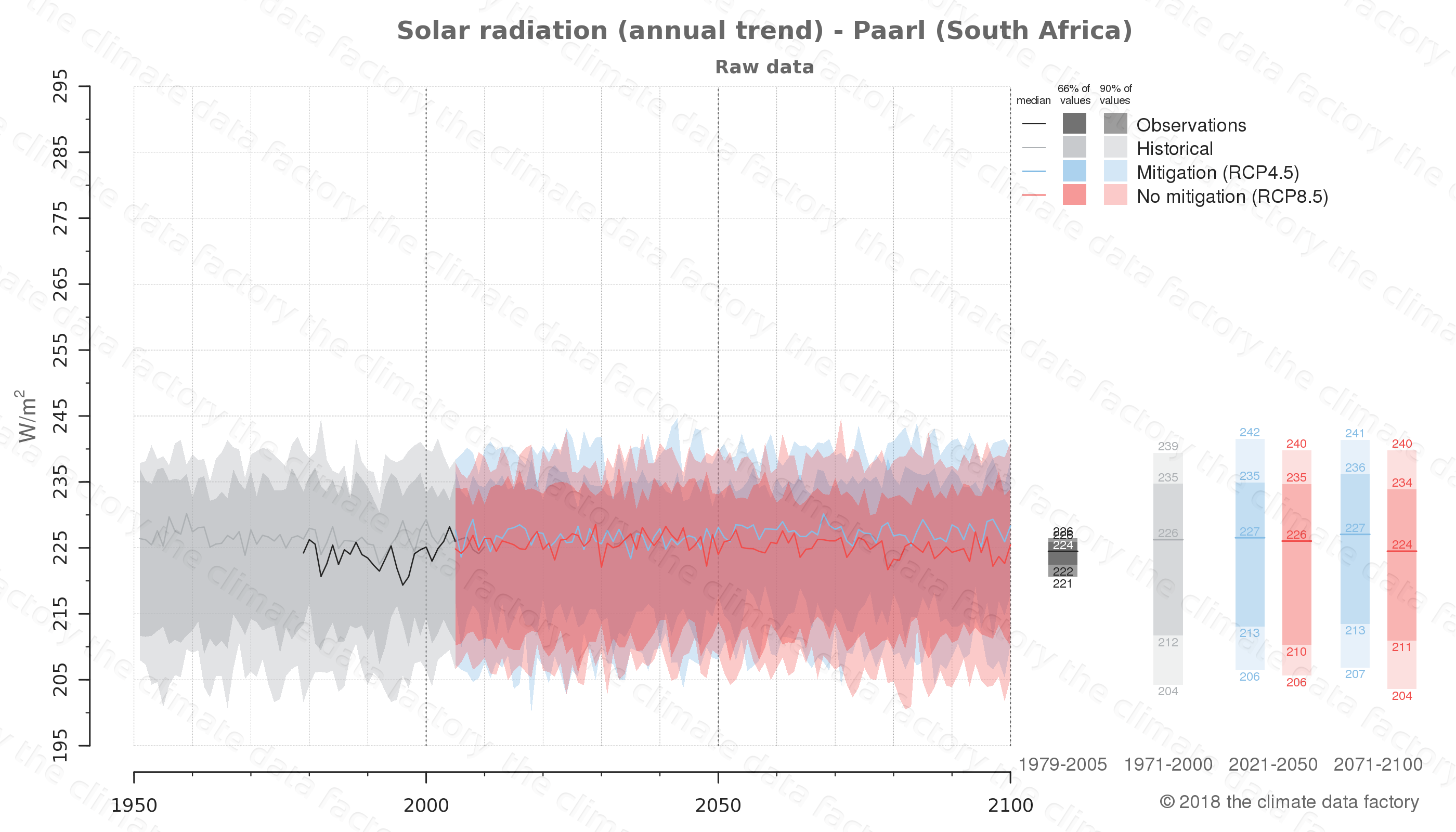 Graphic of projected solar radiation for Paarl (South Africa) under two climate change mitigation policy scenarios (RCP4.5, RCP8.5). Represented climate data are raw data from IPCC models. https://theclimatedatafactory.com