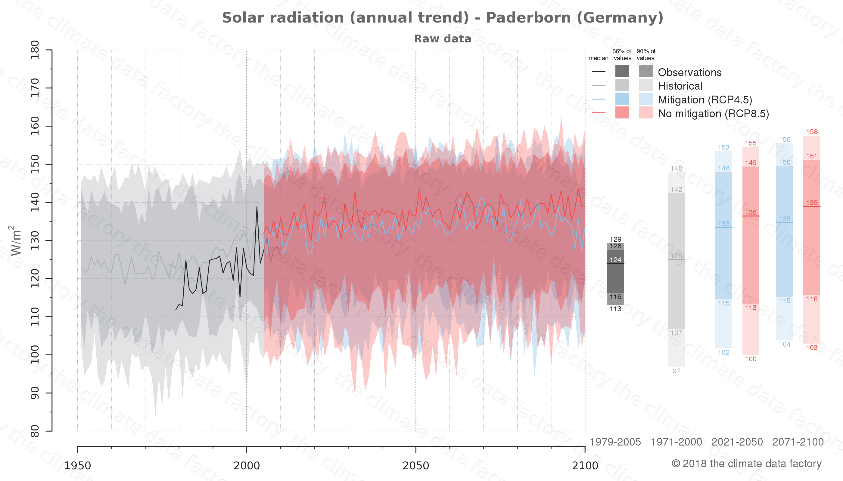 Graphic of projected solar radiation for Paderborn (Germany) under two climate change mitigation policy scenarios (RCP4.5, RCP8.5). Represented climate data are raw data from IPCC models. https://theclimatedatafactory.com