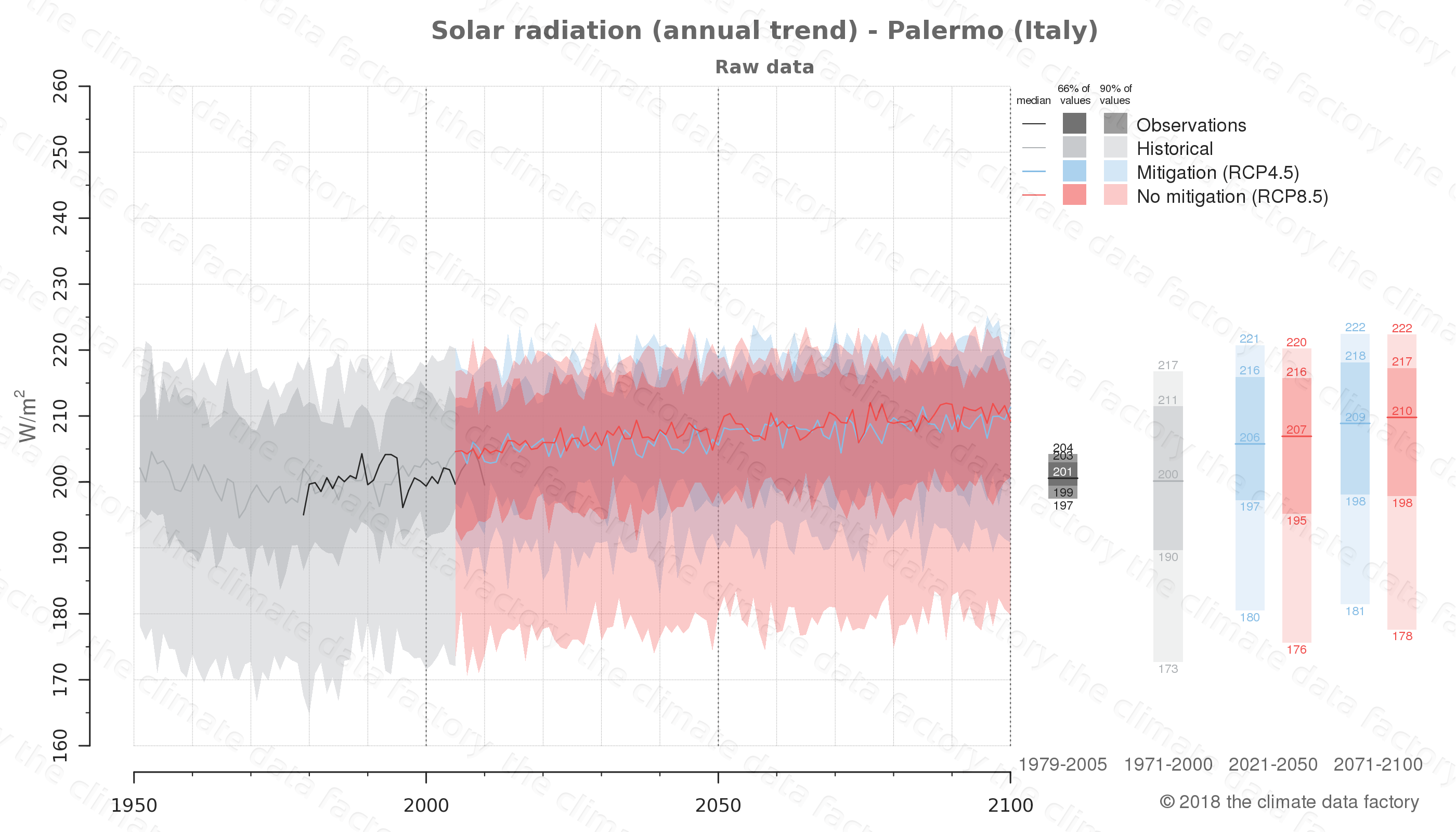 Graphic of projected solar radiation for Palermo (Italy) under two climate change mitigation policy scenarios (RCP4.5, RCP8.5). Represented climate data are raw data from IPCC models. https://theclimatedatafactory.com