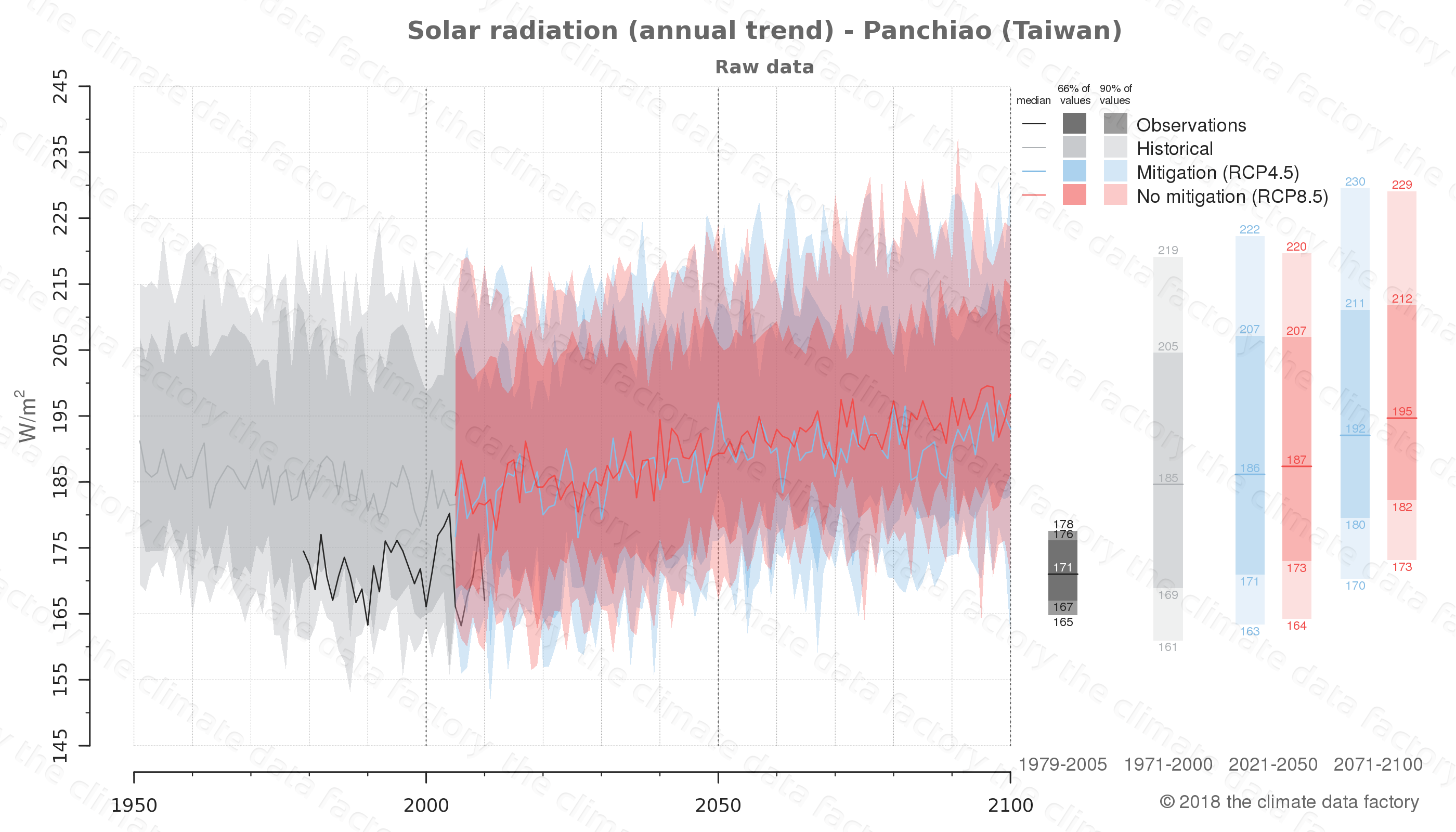 Graphic of projected solar radiation for Panchiao (Taiwan) under two climate change mitigation policy scenarios (RCP4.5, RCP8.5). Represented climate data are raw data from IPCC models. https://theclimatedatafactory.com