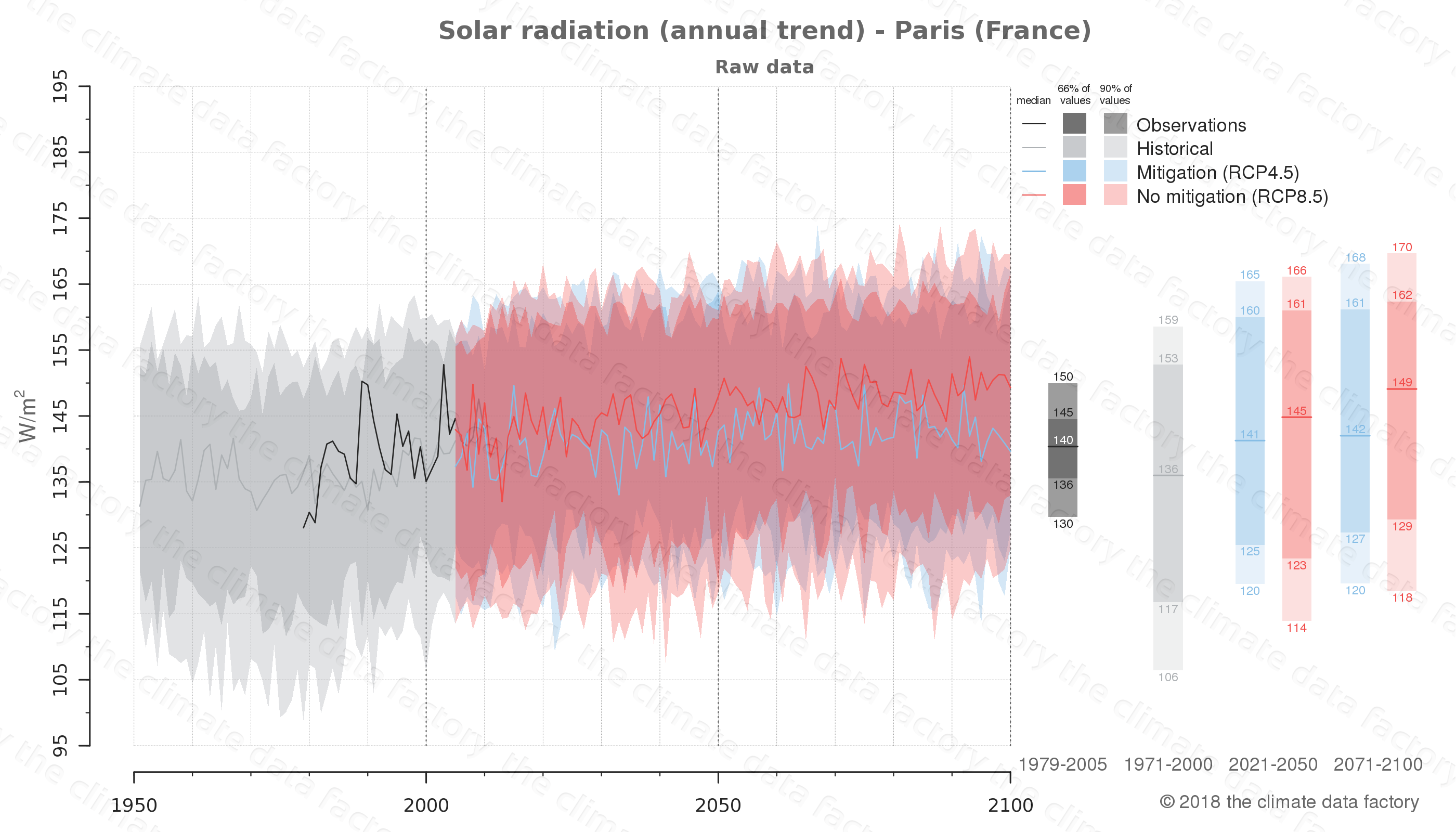 Graphic of projected solar radiation for Paris (France) under two climate change mitigation policy scenarios (RCP4.5, RCP8.5). Represented climate data are raw data from IPCC models. https://theclimatedatafactory.com