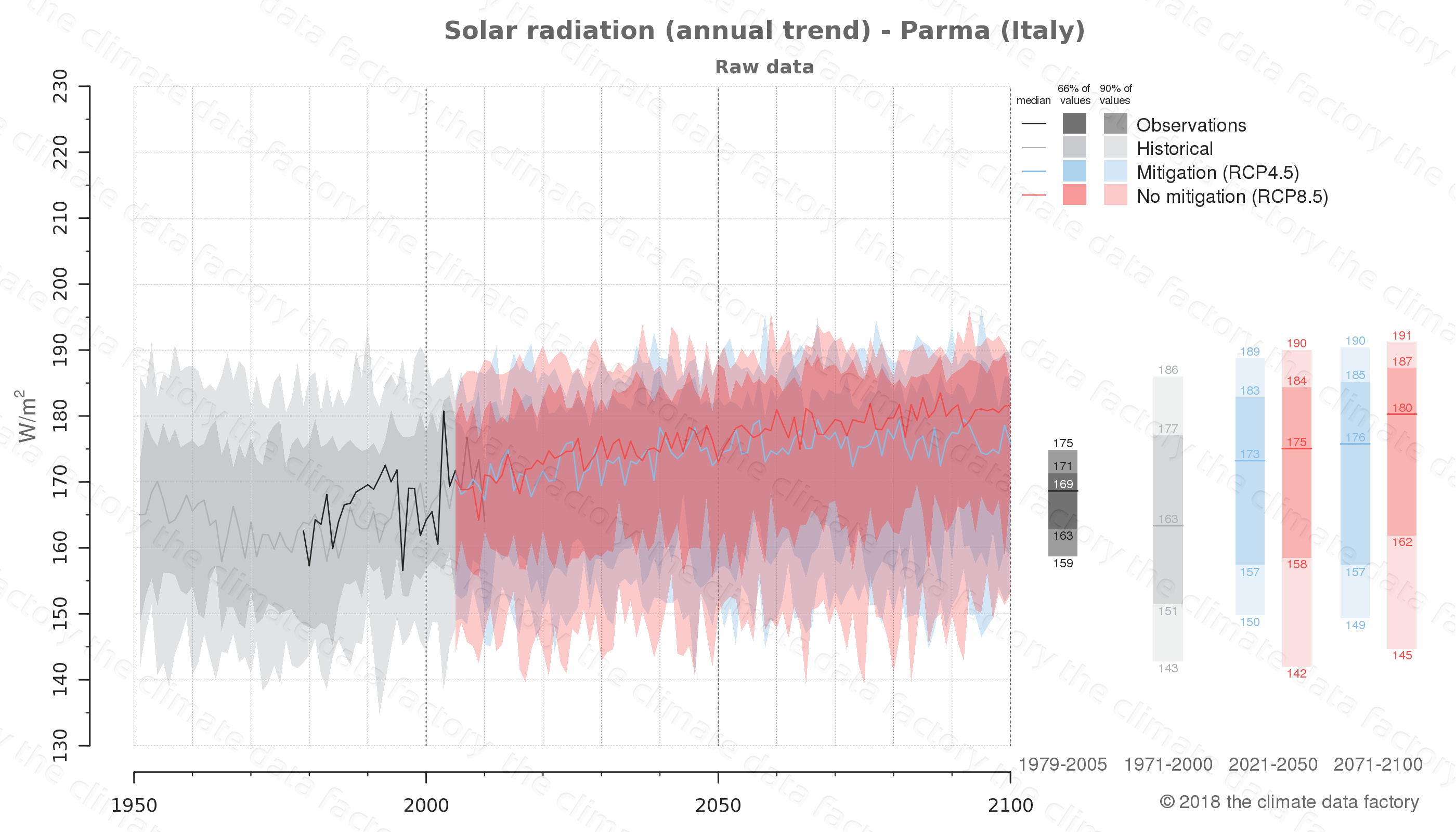 Graphic of projected solar radiation for Parma (Italy) under two climate change mitigation policy scenarios (RCP4.5, RCP8.5). Represented climate data are raw data from IPCC models. https://theclimatedatafactory.com