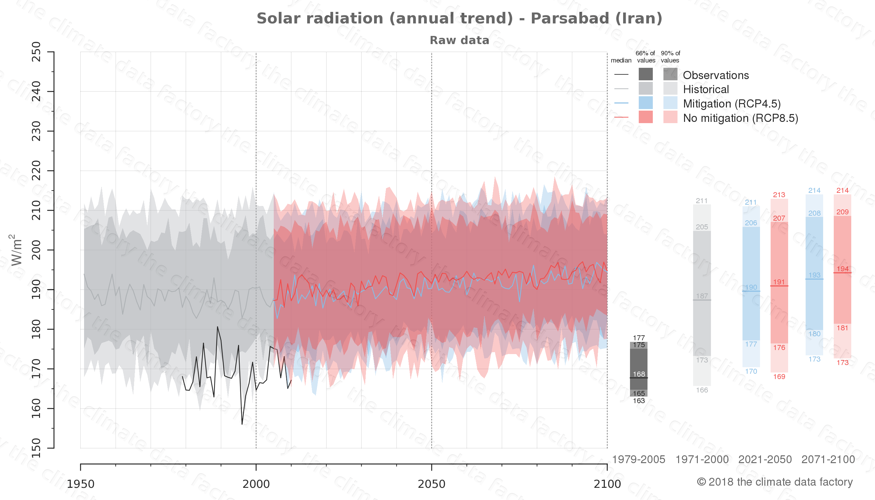 Graphic of projected solar radiation for Parsabad (Iran) under two climate change mitigation policy scenarios (RCP4.5, RCP8.5). Represented climate data are raw data from IPCC models. https://theclimatedatafactory.com