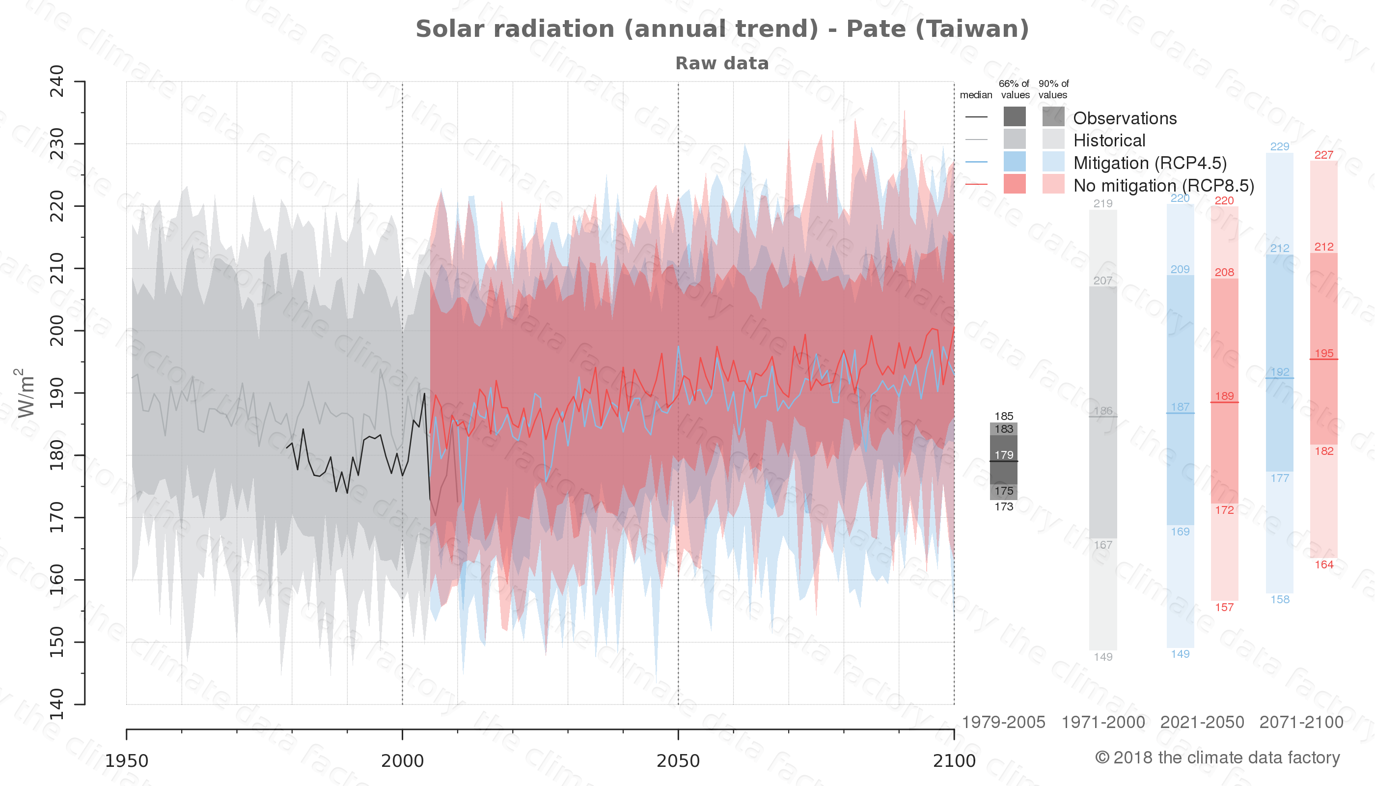 Graphic of projected solar radiation for Pate (Taiwan) under two climate change mitigation policy scenarios (RCP4.5, RCP8.5). Represented climate data are raw data from IPCC models. https://theclimatedatafactory.com