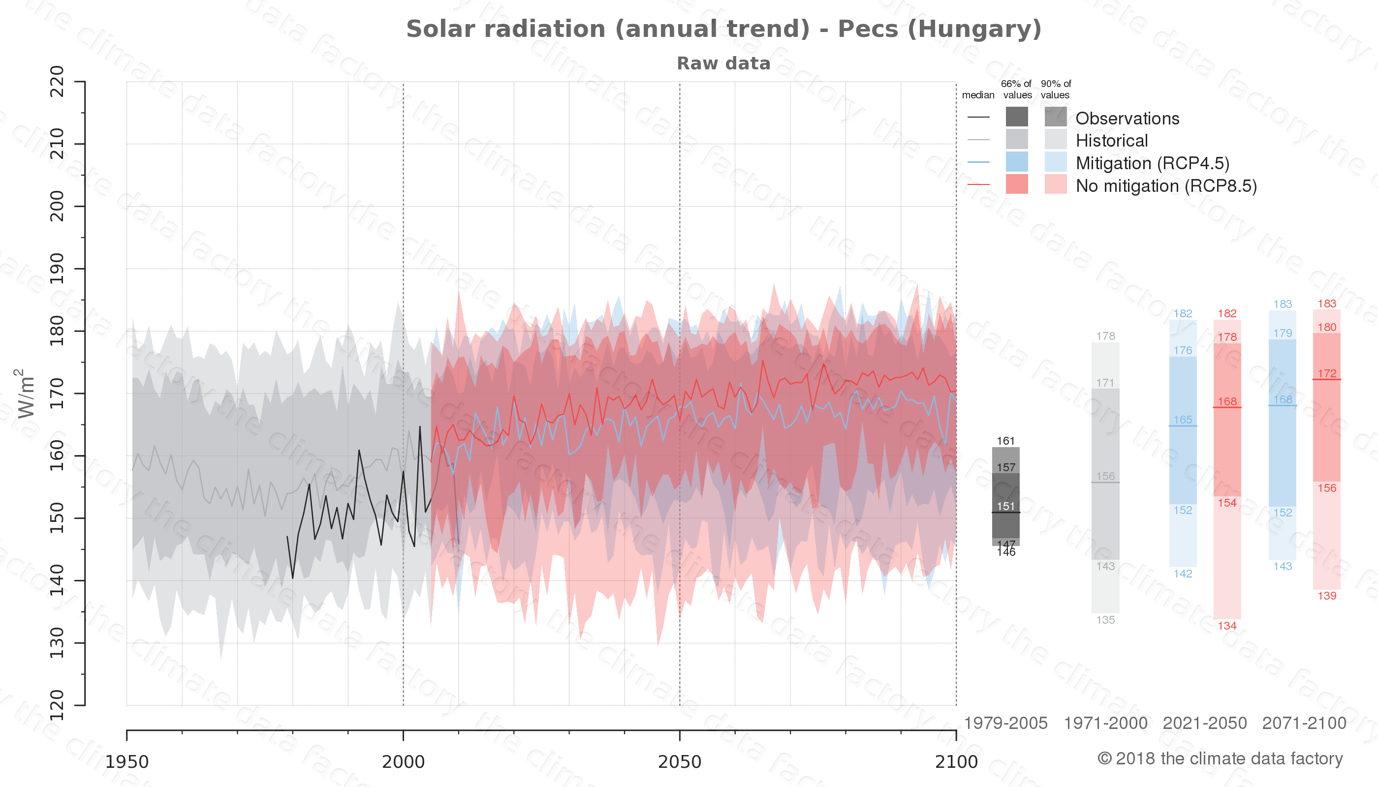 Graphic of projected solar radiation for Pecs (Hungary) under two climate change mitigation policy scenarios (RCP4.5, RCP8.5). Represented climate data are raw data from IPCC models. https://theclimatedatafactory.com