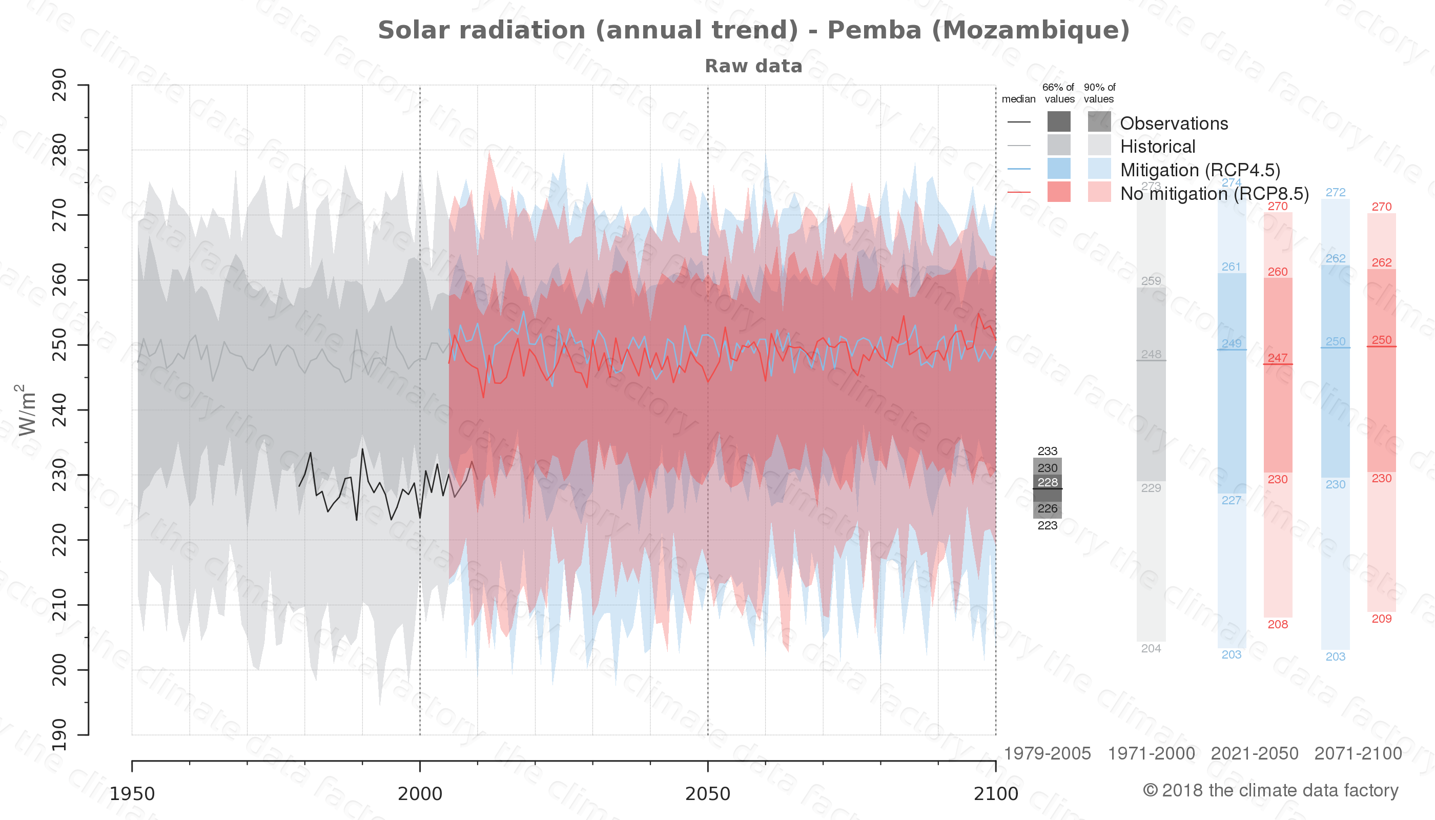 Graphic of projected solar radiation for Pemba (Mozambique) under two climate change mitigation policy scenarios (RCP4.5, RCP8.5). Represented climate data are raw data from IPCC models. https://theclimatedatafactory.com