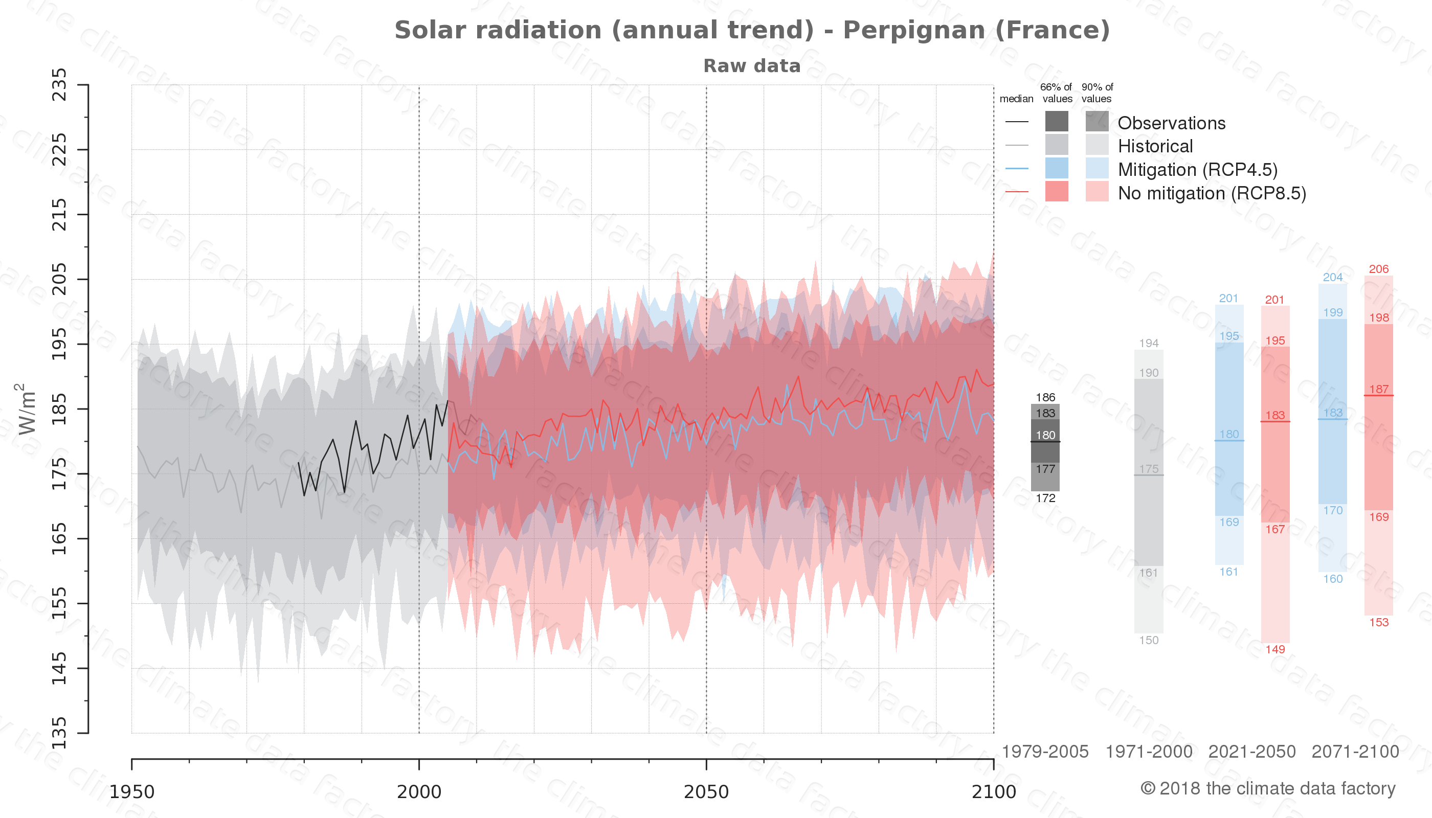 Graphic of projected solar radiation for Perpignan (France) under two climate change mitigation policy scenarios (RCP4.5, RCP8.5). Represented climate data are raw data from IPCC models. https://theclimatedatafactory.com