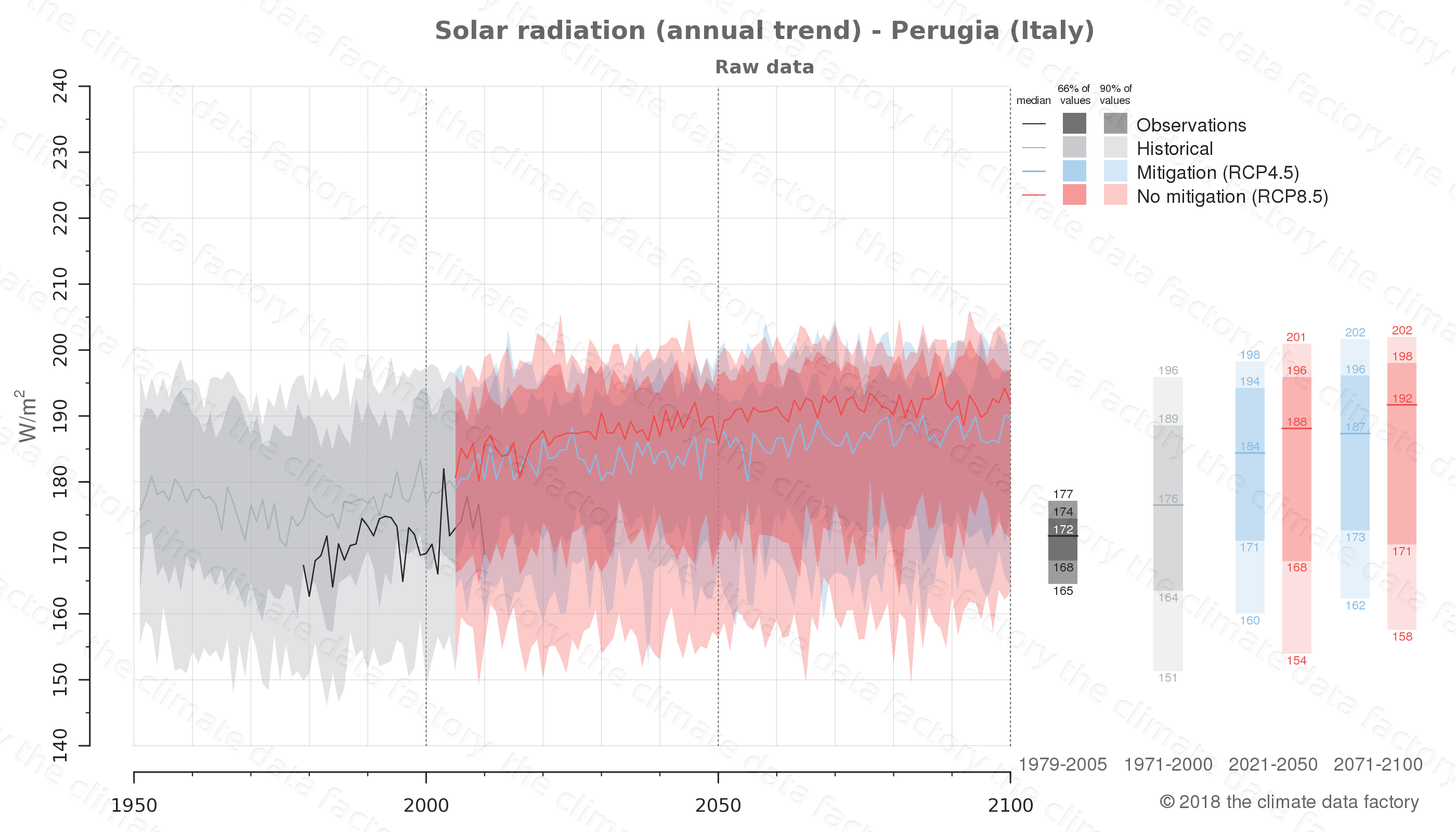Graphic of projected solar radiation for Perugia (Italy) under two climate change mitigation policy scenarios (RCP4.5, RCP8.5). Represented climate data are raw data from IPCC models. https://theclimatedatafactory.com