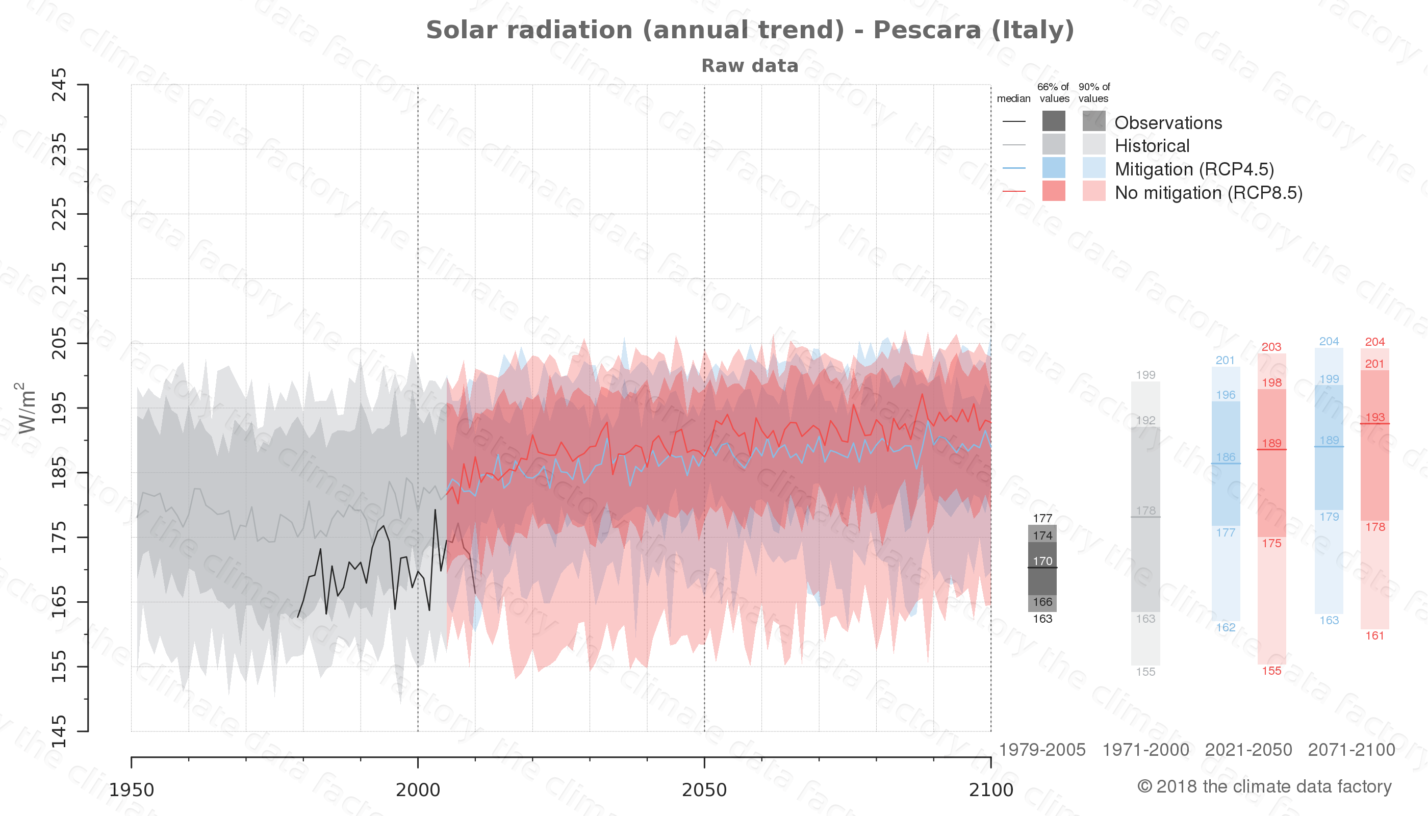 Graphic of projected solar radiation for Pescara (Italy) under two climate change mitigation policy scenarios (RCP4.5, RCP8.5). Represented climate data are raw data from IPCC models. https://theclimatedatafactory.com