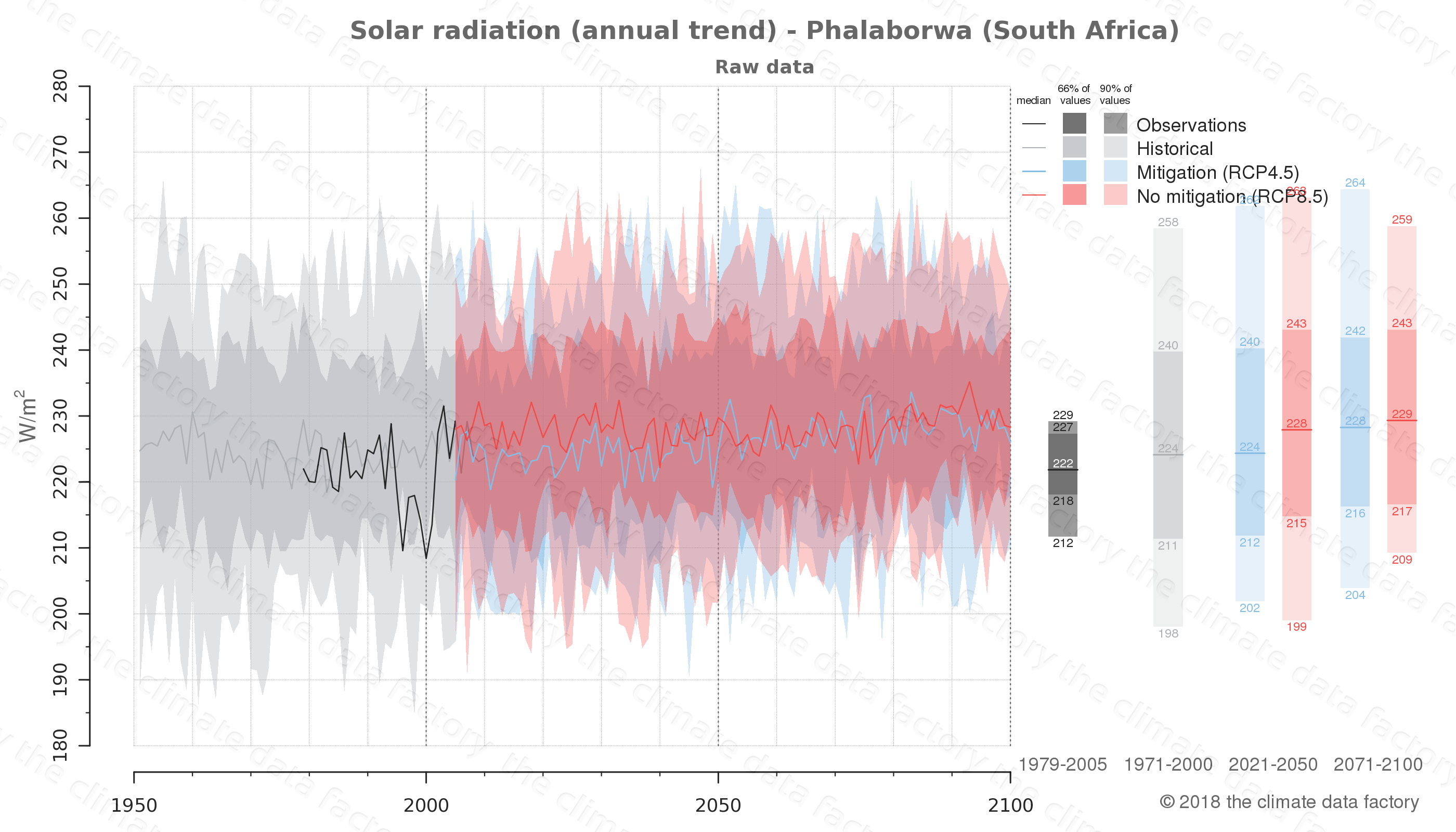 Graphic of projected solar radiation for Phalaborwa (South Africa) under two climate change mitigation policy scenarios (RCP4.5, RCP8.5). Represented climate data are raw data from IPCC models. https://theclimatedatafactory.com