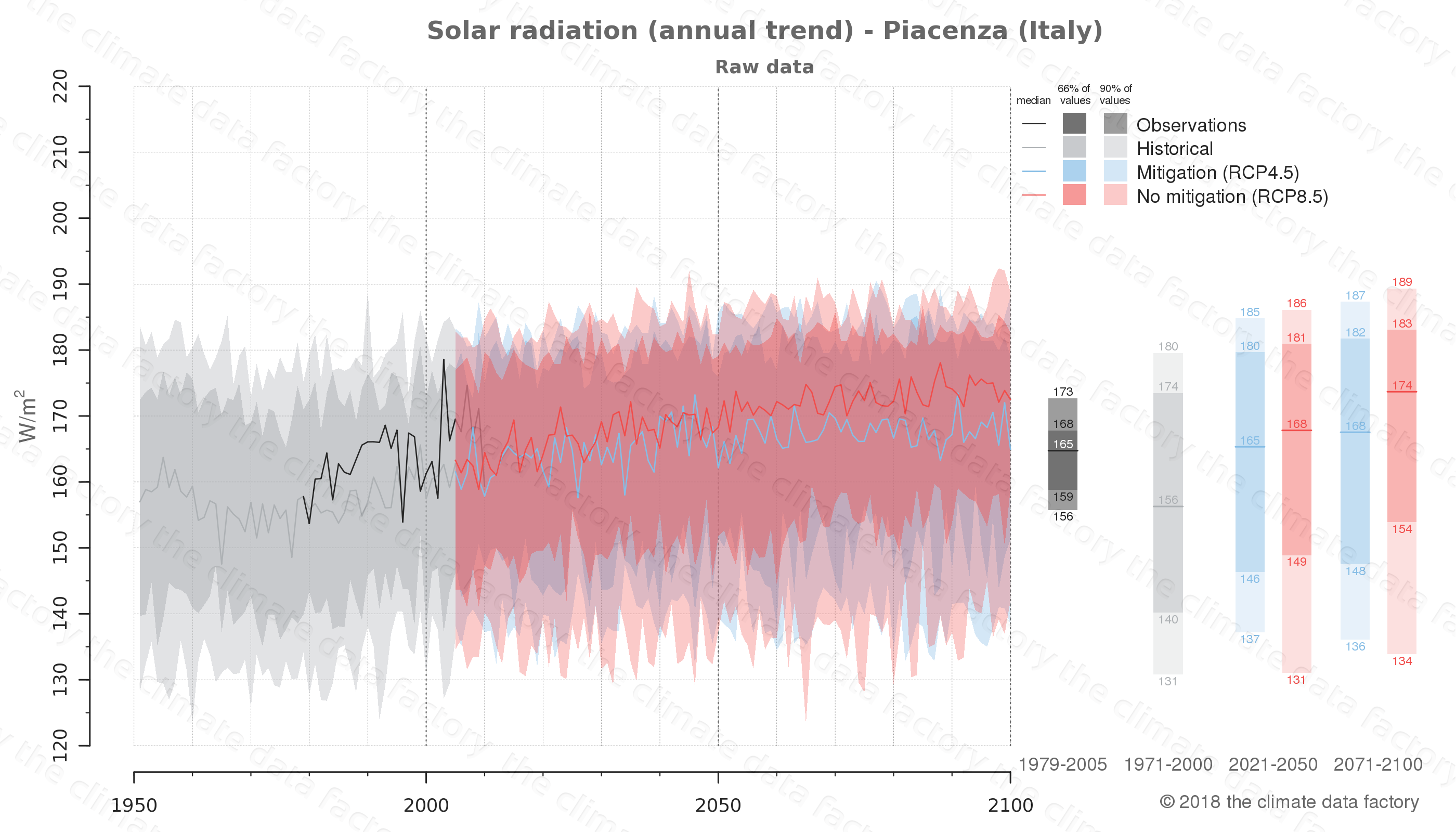 Graphic of projected solar radiation for Piacenza (Italy) under two climate change mitigation policy scenarios (RCP4.5, RCP8.5). Represented climate data are raw data from IPCC models. https://theclimatedatafactory.com