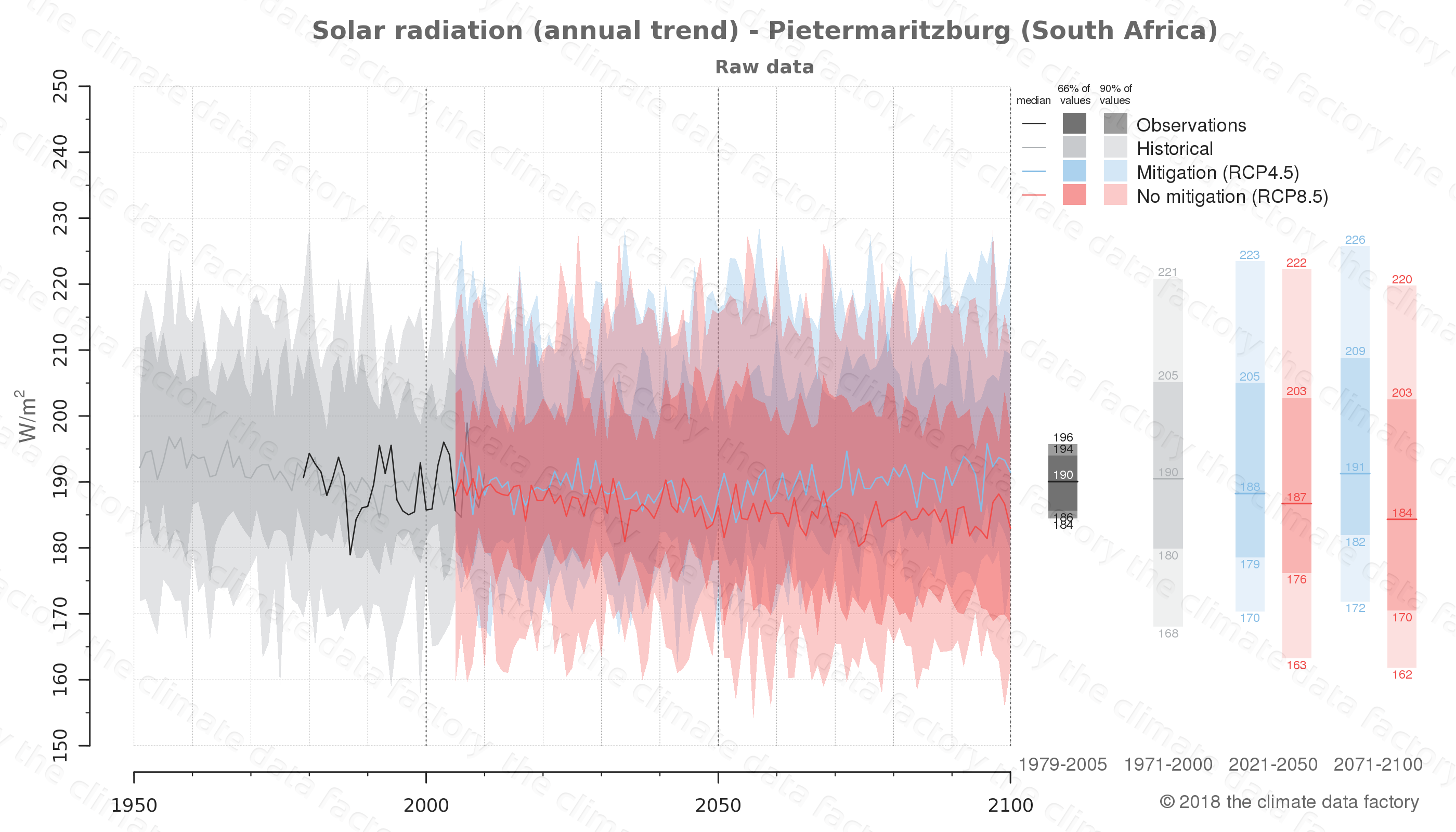 Graphic of projected solar radiation for Pietermaritzburg (South Africa) under two climate change mitigation policy scenarios (RCP4.5, RCP8.5). Represented climate data are raw data from IPCC models. https://theclimatedatafactory.com