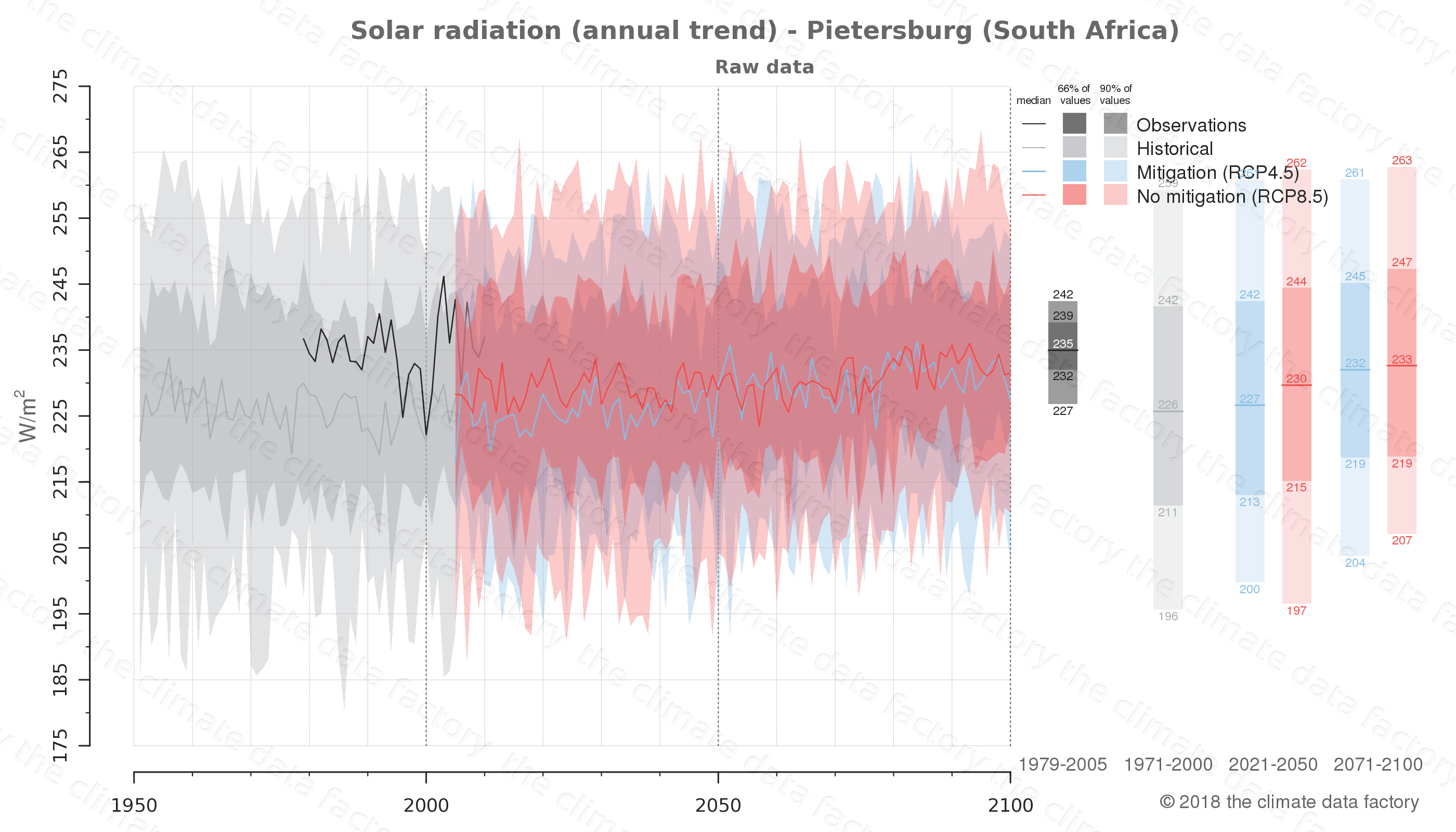 Graphic of projected solar radiation for Pietersburg (South Africa) under two climate change mitigation policy scenarios (RCP4.5, RCP8.5). Represented climate data are raw data from IPCC models. https://theclimatedatafactory.com