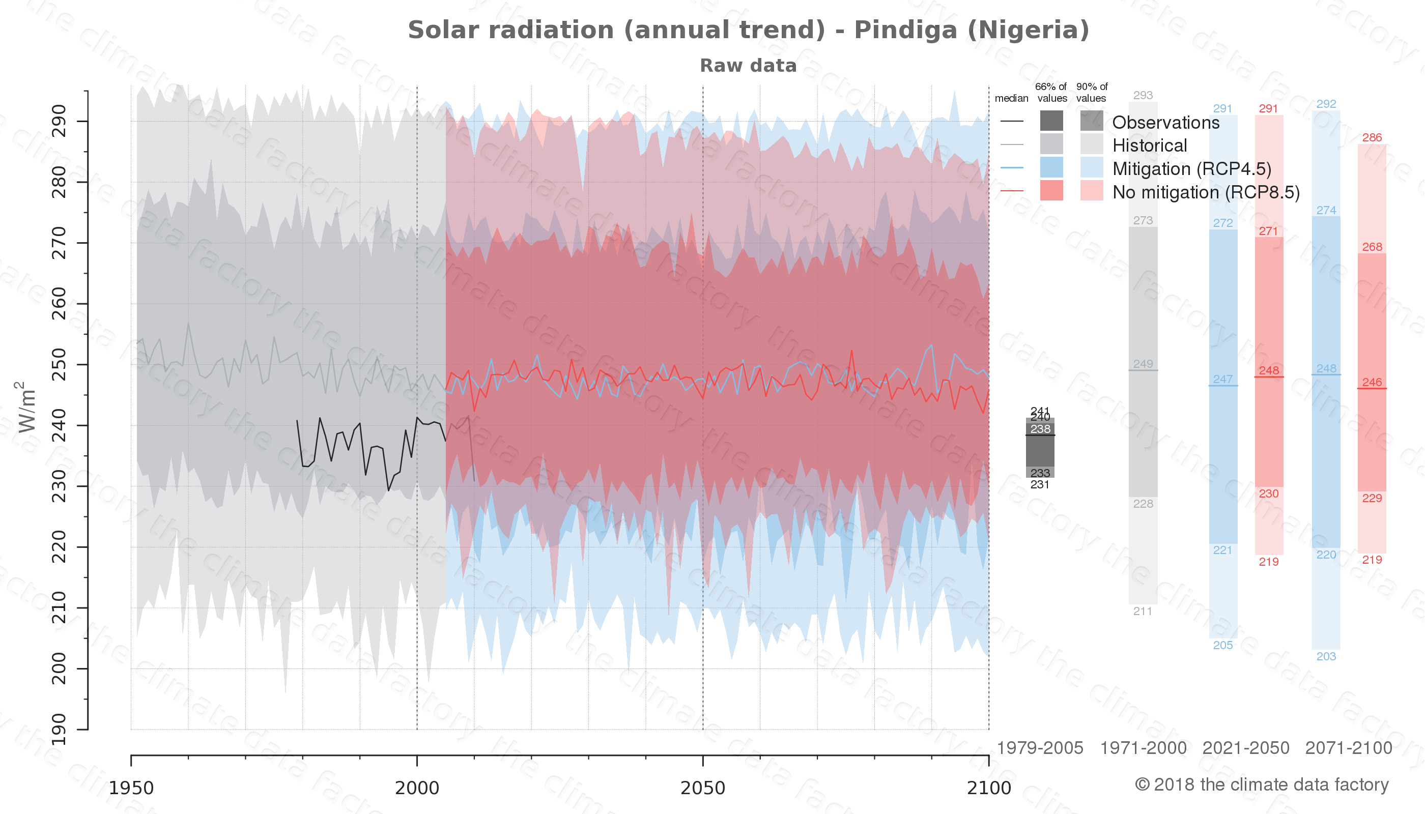 Graphic of projected solar radiation for Pindiga (Nigeria) under two climate change mitigation policy scenarios (RCP4.5, RCP8.5). Represented climate data are raw data from IPCC models. https://theclimatedatafactory.com