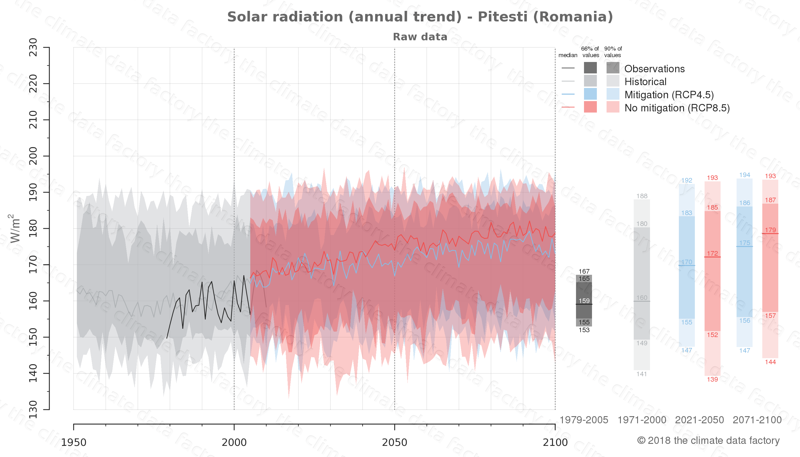 Graphic of projected solar radiation for Pitesti (Romania) under two climate change mitigation policy scenarios (RCP4.5, RCP8.5). Represented climate data are raw data from IPCC models. https://theclimatedatafactory.com