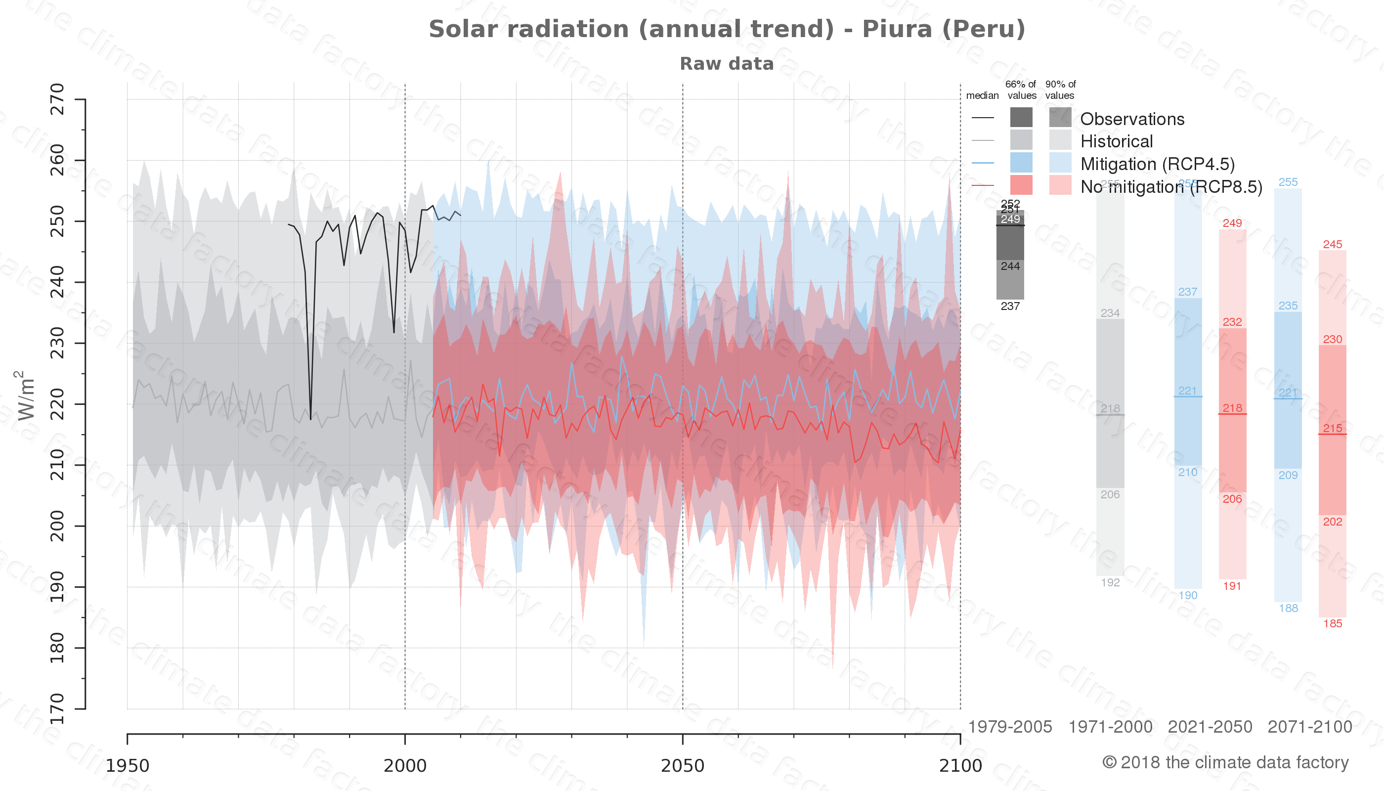 Graphic of projected solar radiation for Piura (Peru) under two climate change mitigation policy scenarios (RCP4.5, RCP8.5). Represented climate data are raw data from IPCC models. https://theclimatedatafactory.com