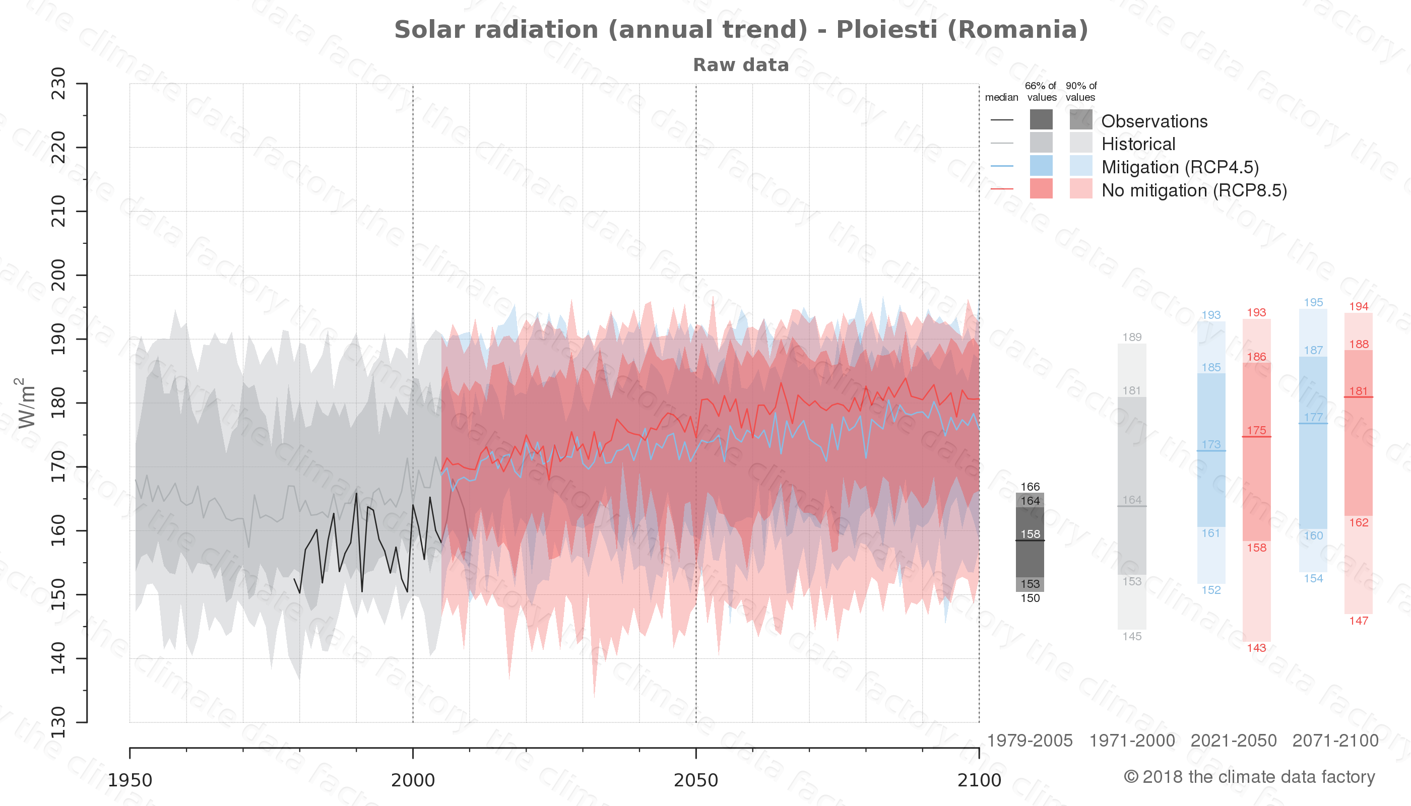 Graphic of projected solar radiation for Ploiesti (Romania) under two climate change mitigation policy scenarios (RCP4.5, RCP8.5). Represented climate data are raw data from IPCC models. https://theclimatedatafactory.com