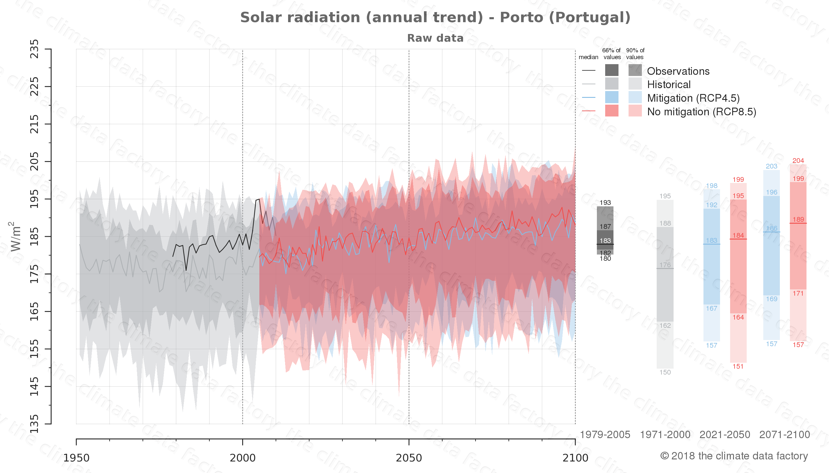 Graphic of projected solar radiation for Porto (Portugal) under two climate change mitigation policy scenarios (RCP4.5, RCP8.5). Represented climate data are raw data from IPCC models. https://theclimatedatafactory.com