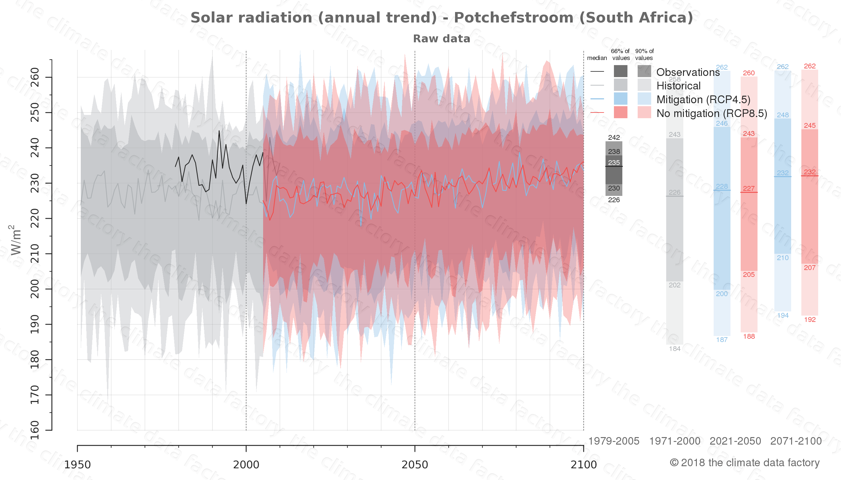 Graphic of projected solar radiation for Potchefstroom (South Africa) under two climate change mitigation policy scenarios (RCP4.5, RCP8.5). Represented climate data are raw data from IPCC models. https://theclimatedatafactory.com