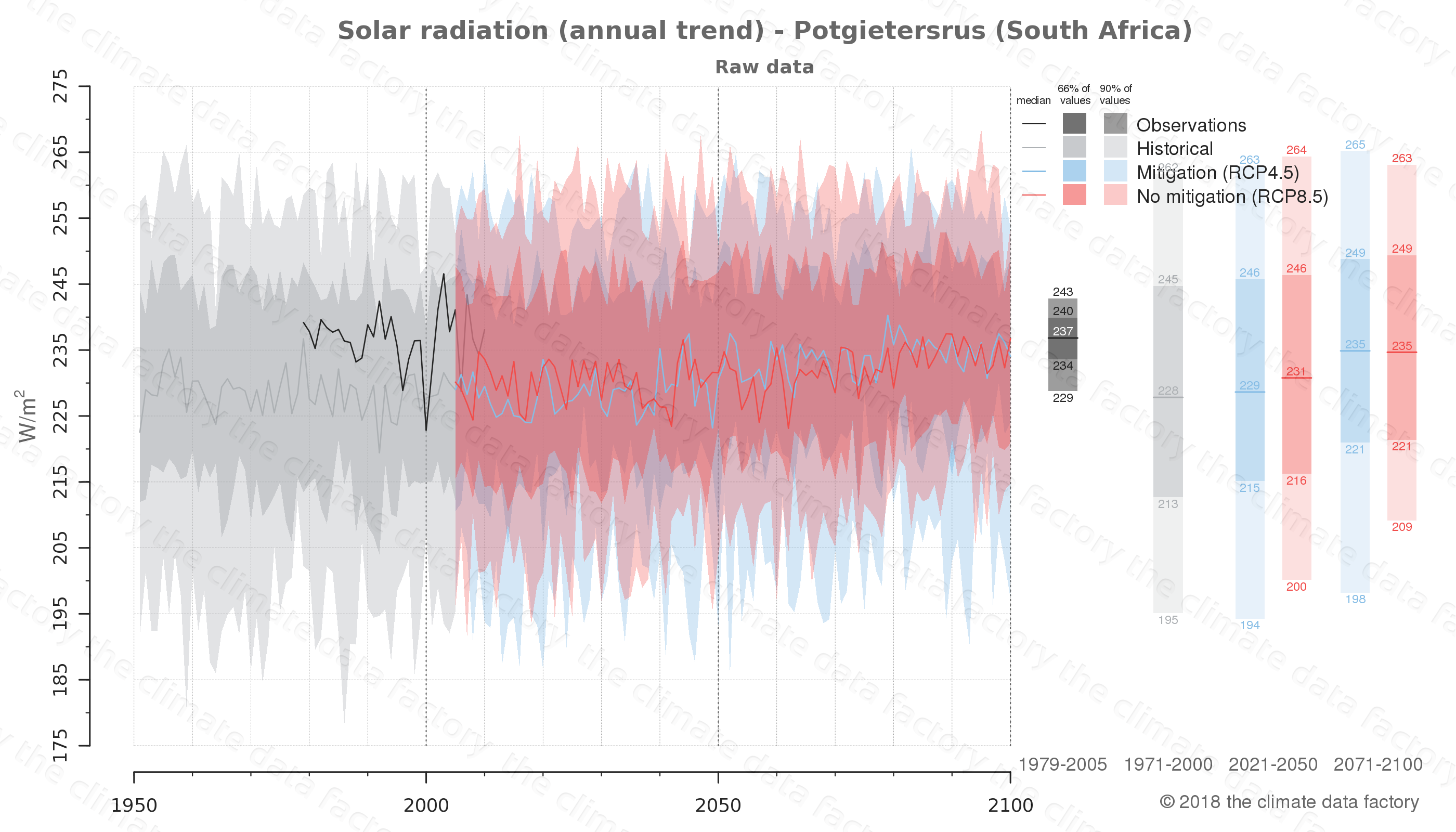 Graphic of projected solar radiation for Potgietersrus (South Africa) under two climate change mitigation policy scenarios (RCP4.5, RCP8.5). Represented climate data are raw data from IPCC models. https://theclimatedatafactory.com