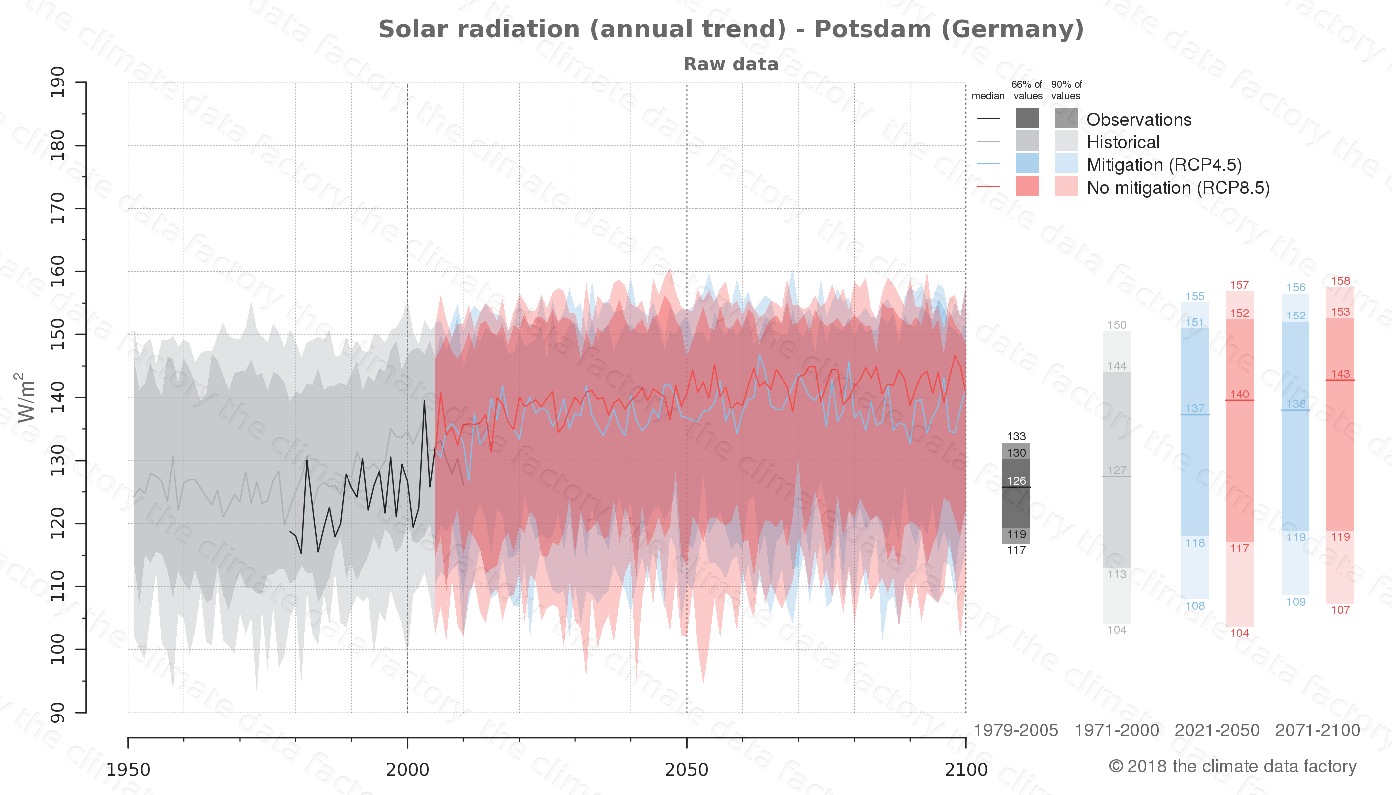 Graphic of projected solar radiation for Potsdam (Germany) under two climate change mitigation policy scenarios (RCP4.5, RCP8.5). Represented climate data are raw data from IPCC models. https://theclimatedatafactory.com