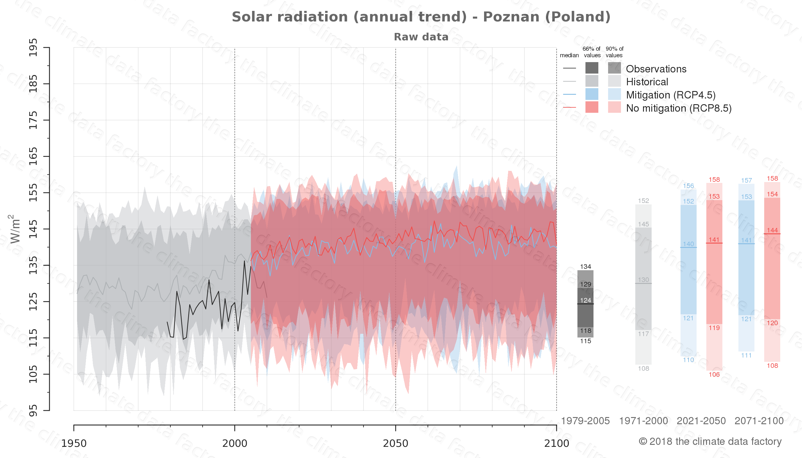 Graphic of projected solar radiation for Poznan (Poland) under two climate change mitigation policy scenarios (RCP4.5, RCP8.5). Represented climate data are raw data from IPCC models. https://theclimatedatafactory.com