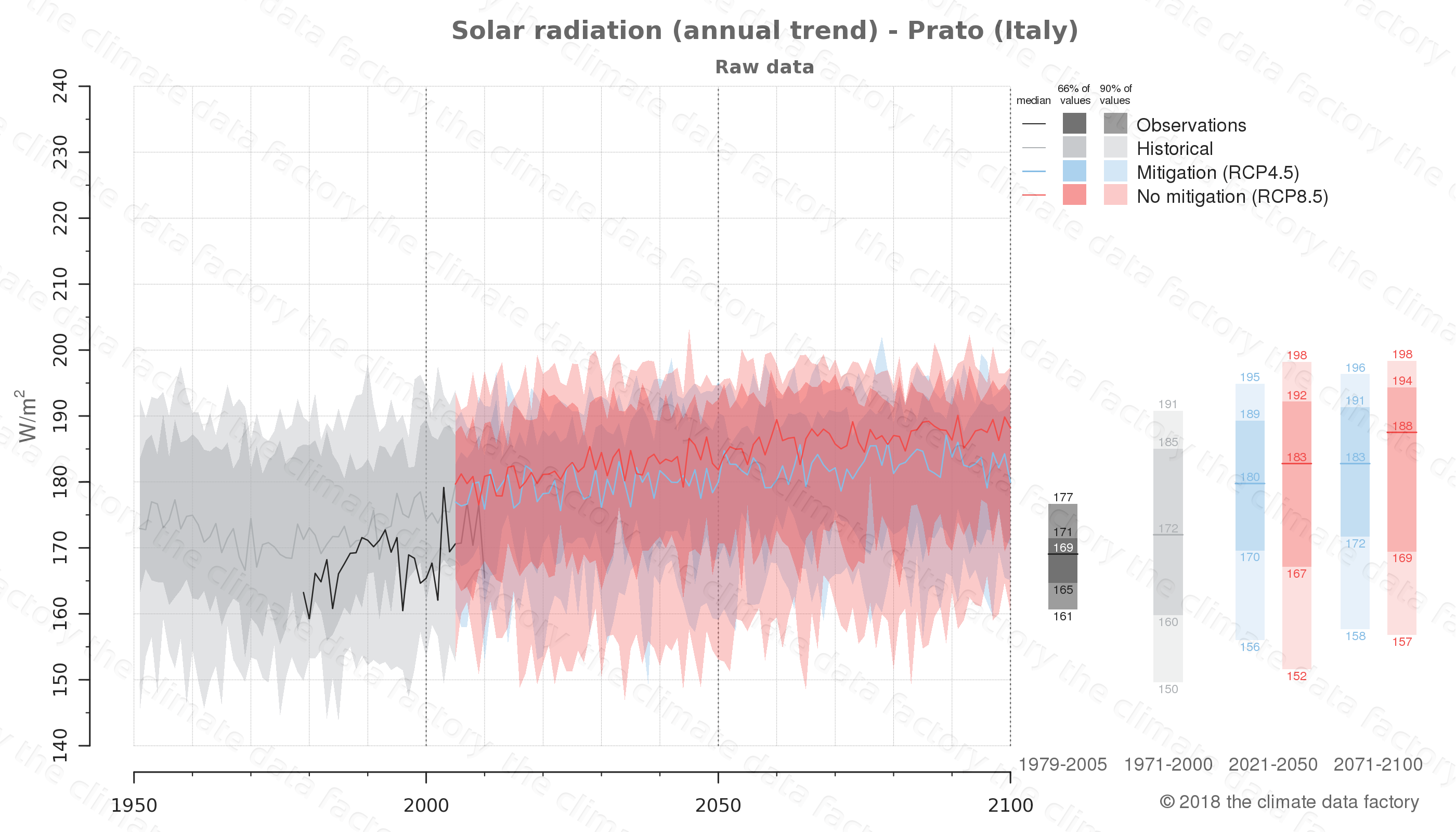Graphic of projected solar radiation for Prato (Italy) under two climate change mitigation policy scenarios (RCP4.5, RCP8.5). Represented climate data are raw data from IPCC models. https://theclimatedatafactory.com