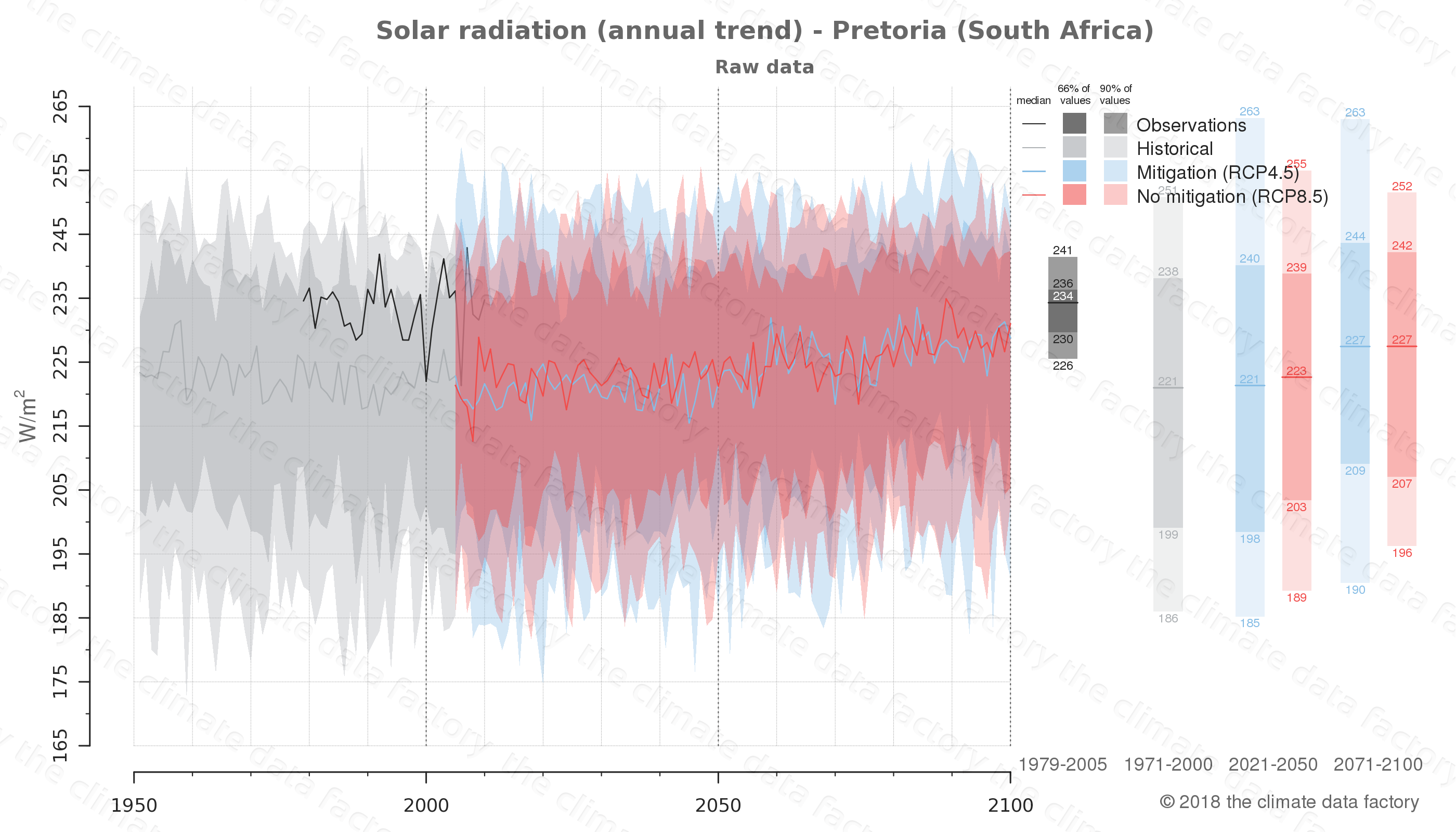 Graphic of projected solar radiation for Pretoria (South Africa) under two climate change mitigation policy scenarios (RCP4.5, RCP8.5). Represented climate data are raw data from IPCC models. https://theclimatedatafactory.com