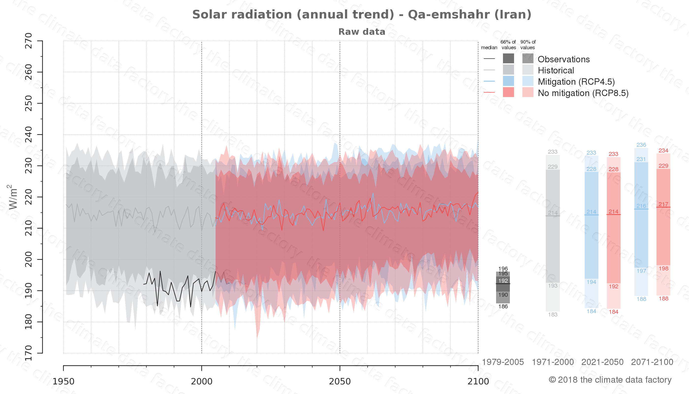 Graphic of projected solar radiation for Qa-emshahr (Iran) under two climate change mitigation policy scenarios (RCP4.5, RCP8.5). Represented climate data are raw data from IPCC models. https://theclimatedatafactory.com