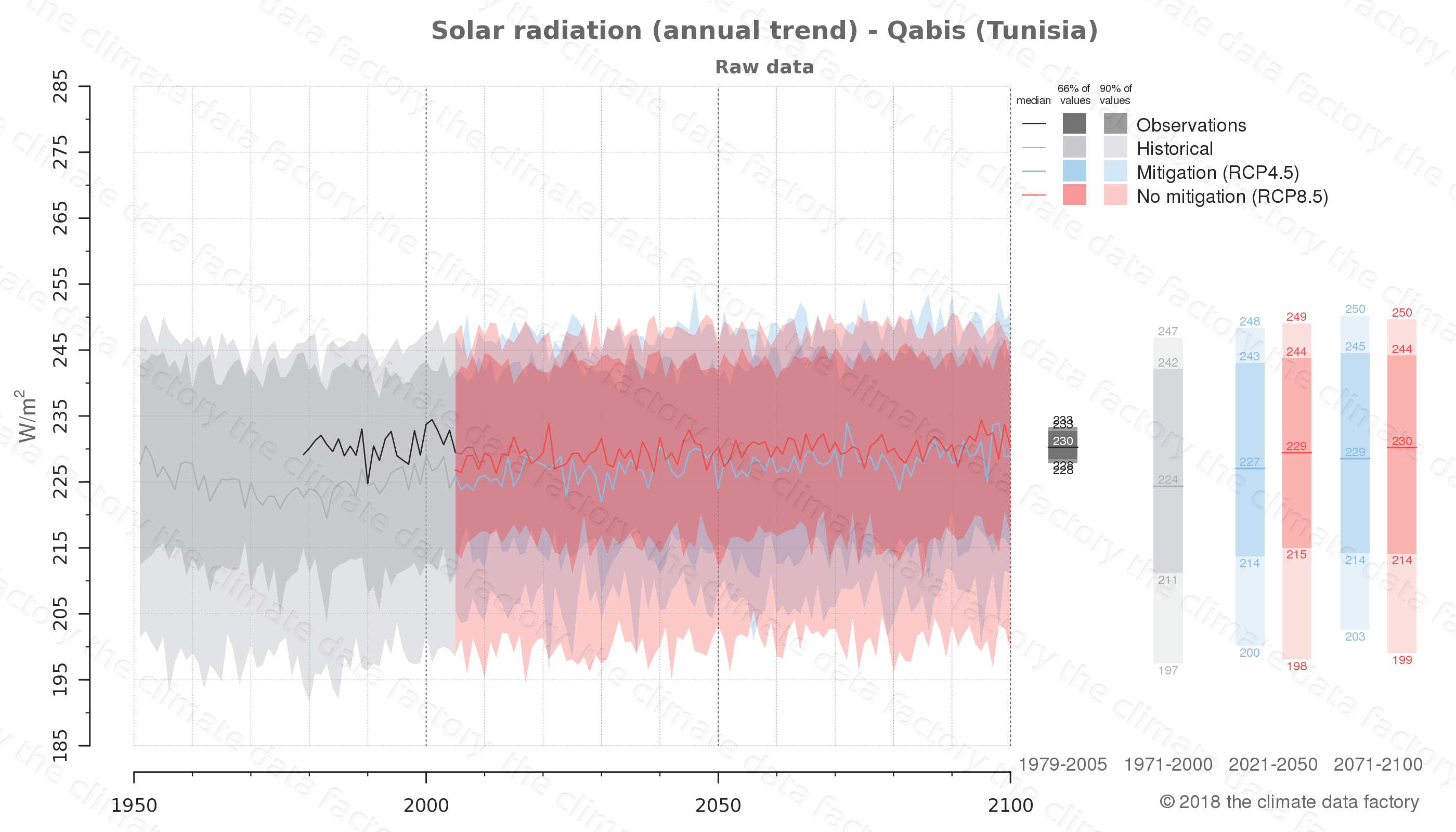 Graphic of projected solar radiation for Qabis (Tunisia) under two climate change mitigation policy scenarios (RCP4.5, RCP8.5). Represented climate data are raw data from IPCC models. https://theclimatedatafactory.com