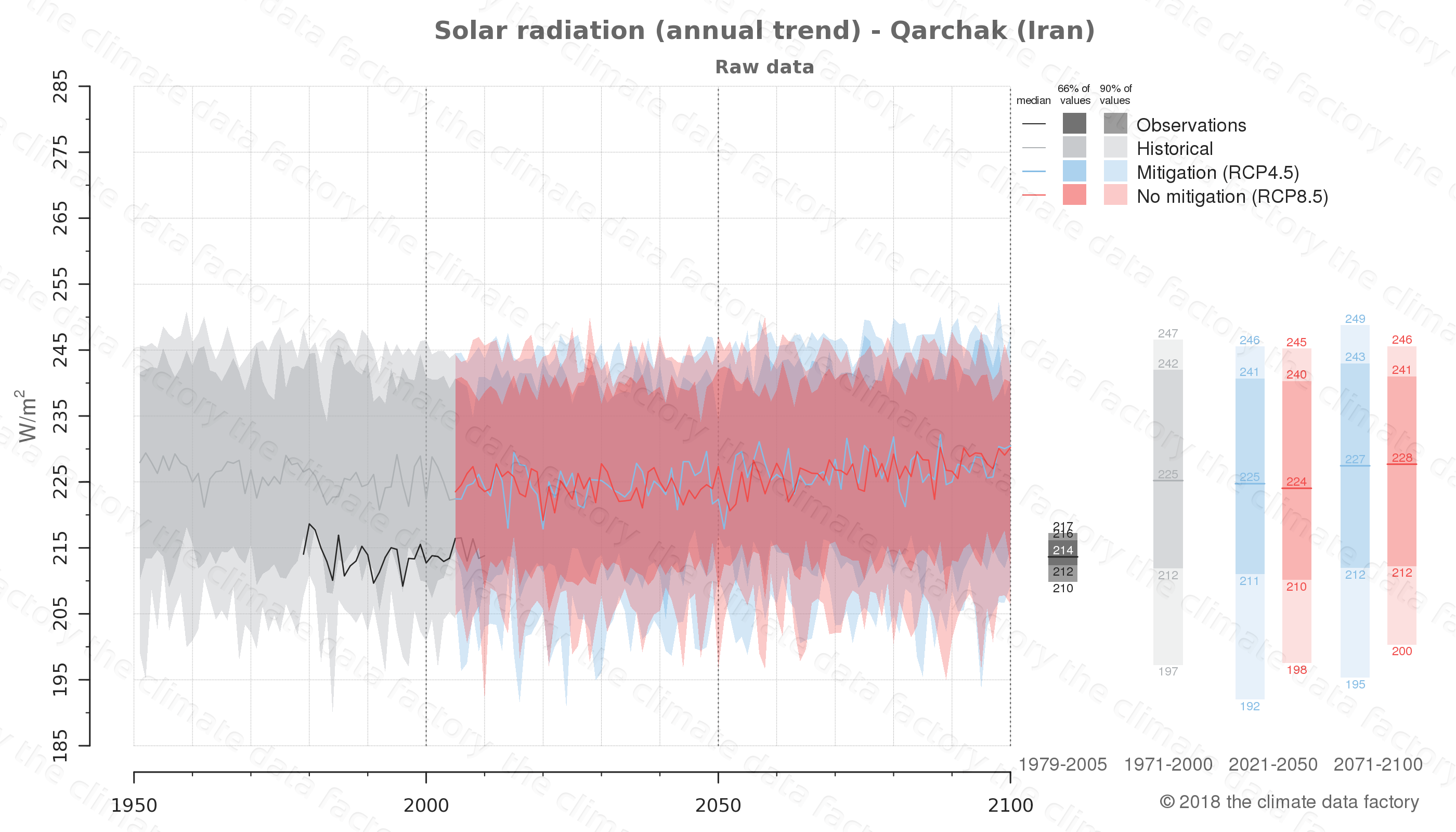 Graphic of projected solar radiation for Qarchak (Iran) under two climate change mitigation policy scenarios (RCP4.5, RCP8.5). Represented climate data are raw data from IPCC models. https://theclimatedatafactory.com