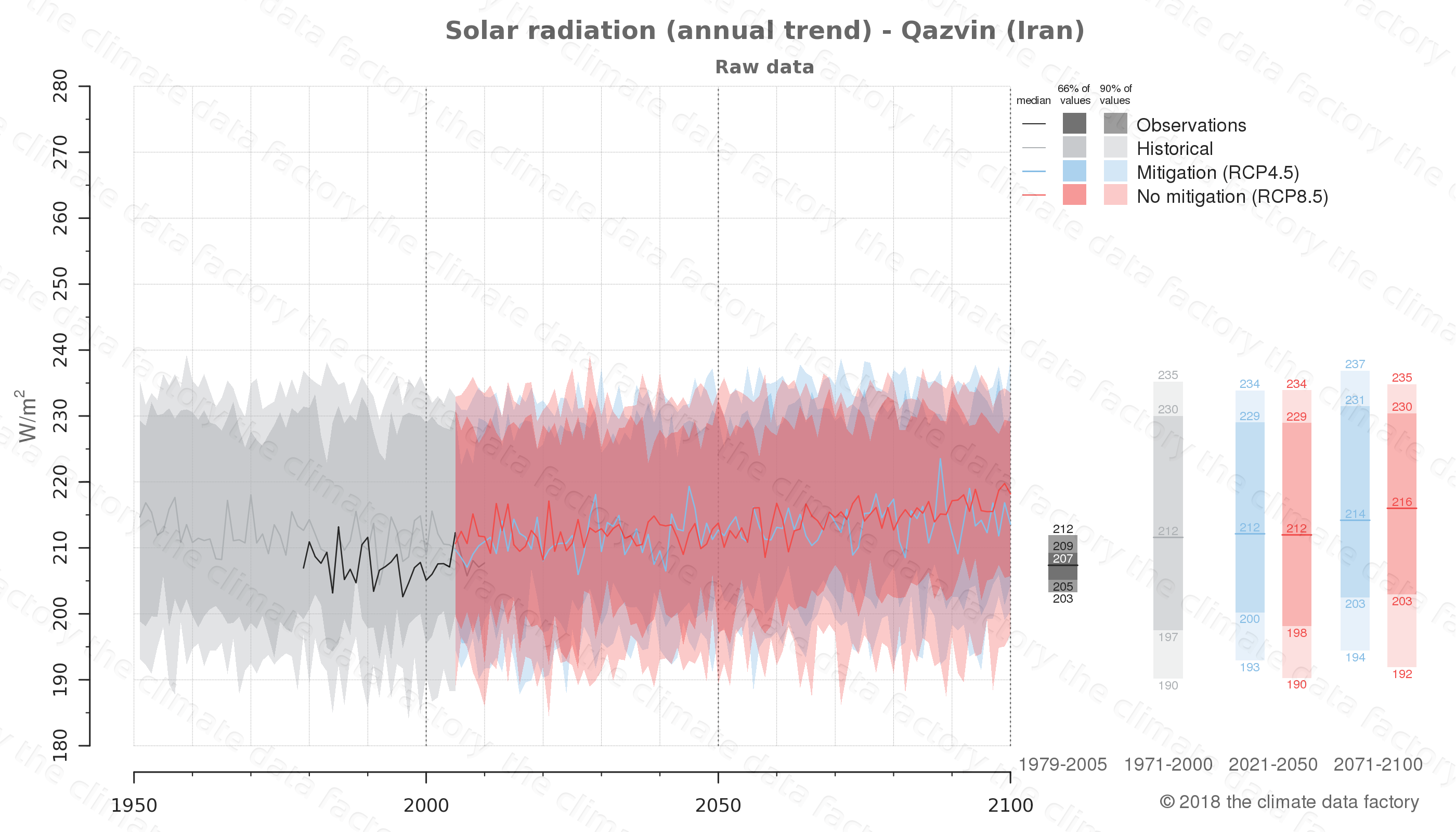Graphic of projected solar radiation for Qazvin (Iran) under two climate change mitigation policy scenarios (RCP4.5, RCP8.5). Represented climate data are raw data from IPCC models. https://theclimatedatafactory.com