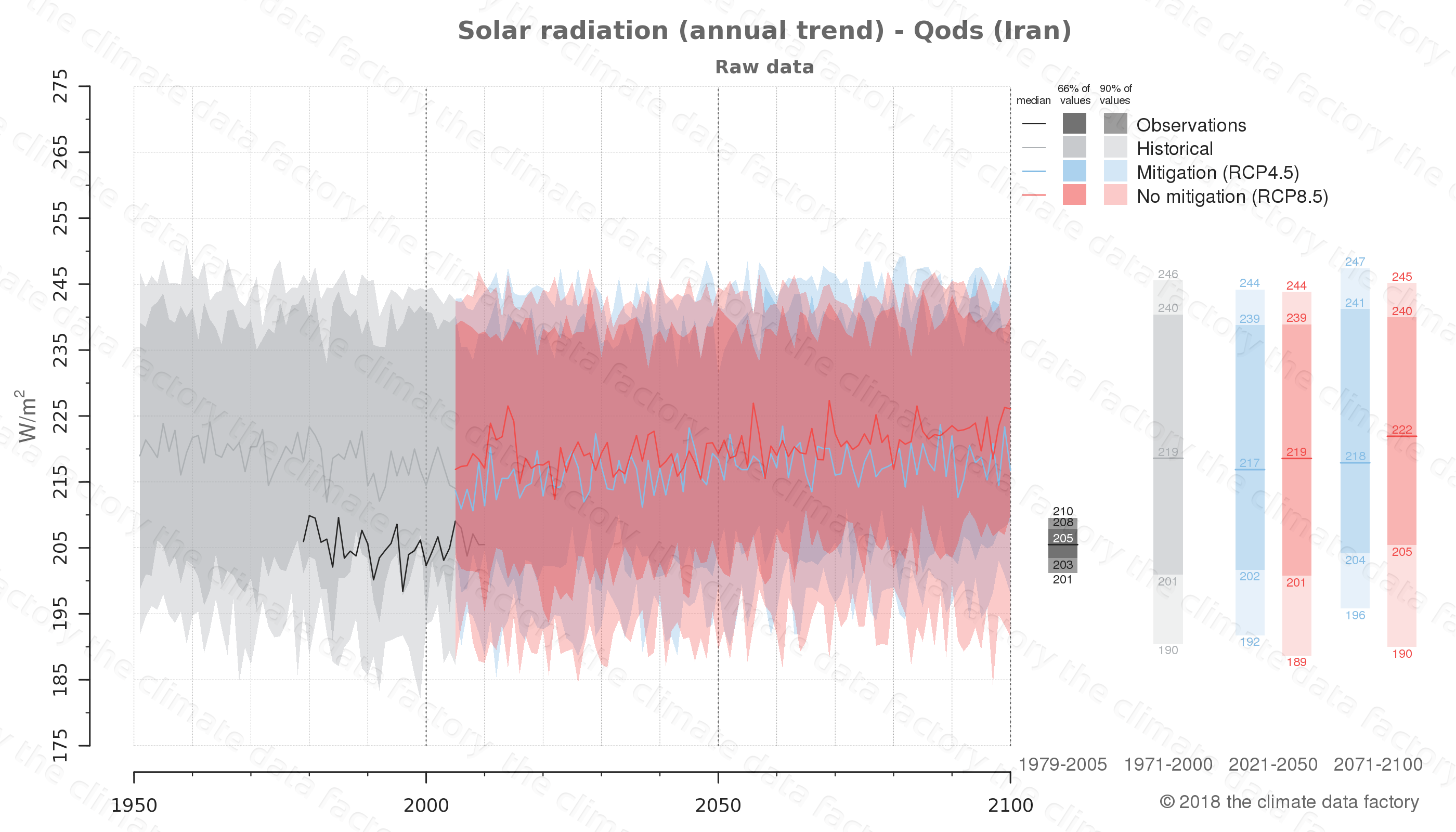 Graphic of projected solar radiation for Qods (Iran) under two climate change mitigation policy scenarios (RCP4.5, RCP8.5). Represented climate data are raw data from IPCC models. https://theclimatedatafactory.com