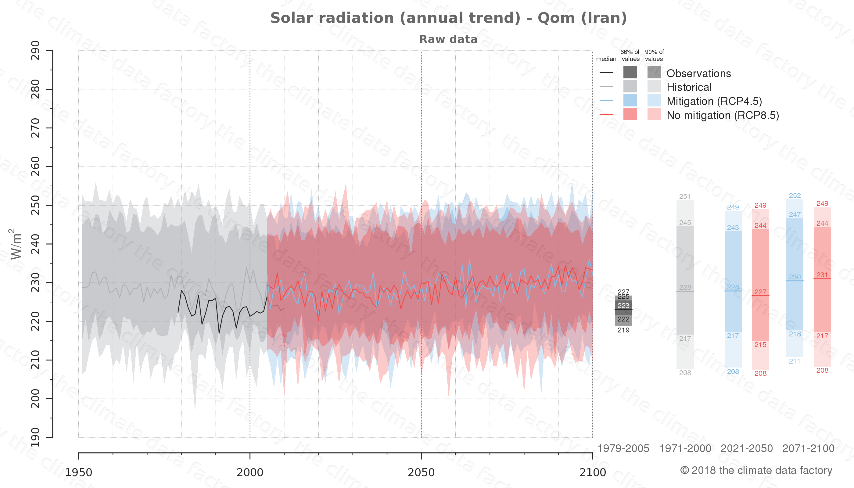 Graphic of projected solar radiation for Qom (Iran) under two climate change mitigation policy scenarios (RCP4.5, RCP8.5). Represented climate data are raw data from IPCC models. https://theclimatedatafactory.com