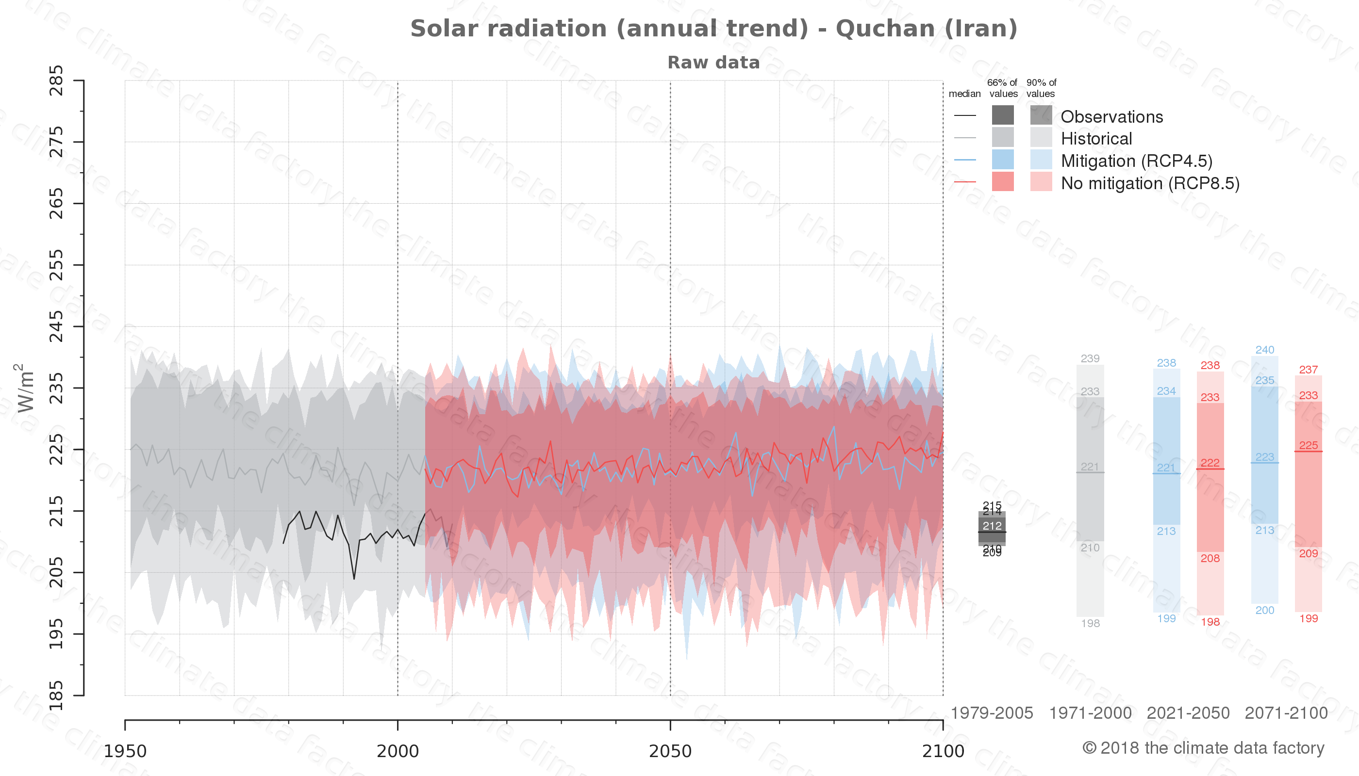 Graphic of projected solar radiation for Quchan (Iran) under two climate change mitigation policy scenarios (RCP4.5, RCP8.5). Represented climate data are raw data from IPCC models. https://theclimatedatafactory.com