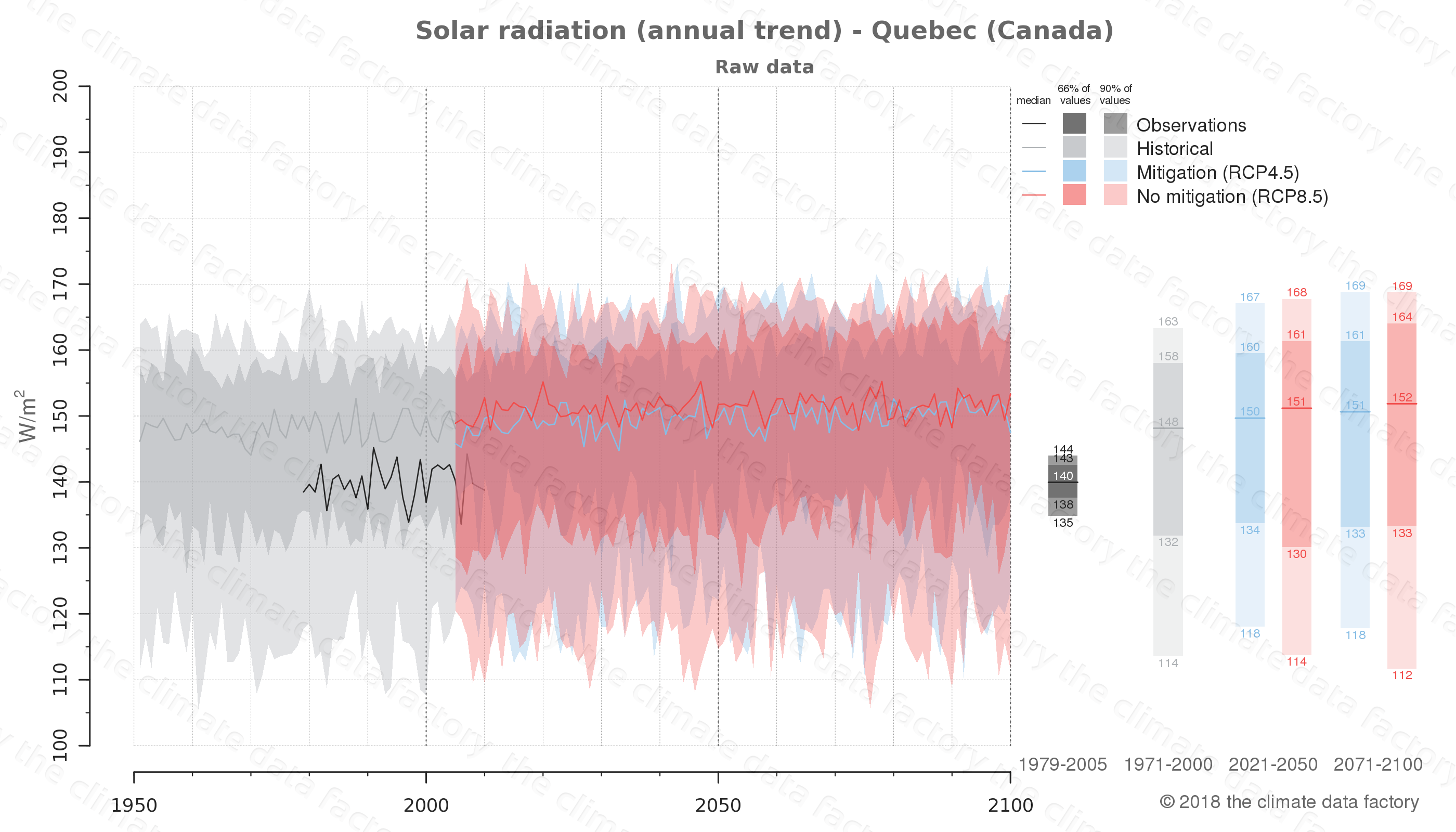 Graphic of projected solar radiation for Quebec (Canada) under two climate change mitigation policy scenarios (RCP4.5, RCP8.5). Represented climate data are raw data from IPCC models. https://theclimatedatafactory.com