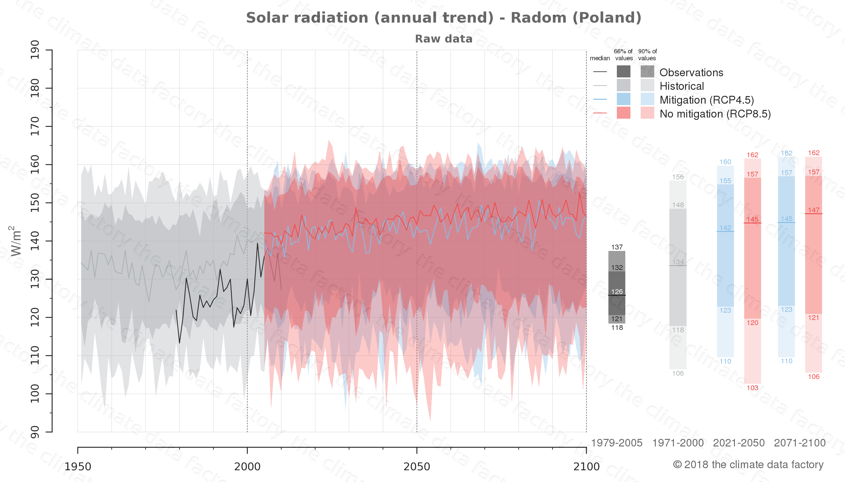 Graphic of projected solar radiation for Radom (Poland) under two climate change mitigation policy scenarios (RCP4.5, RCP8.5). Represented climate data are raw data from IPCC models. https://theclimatedatafactory.com