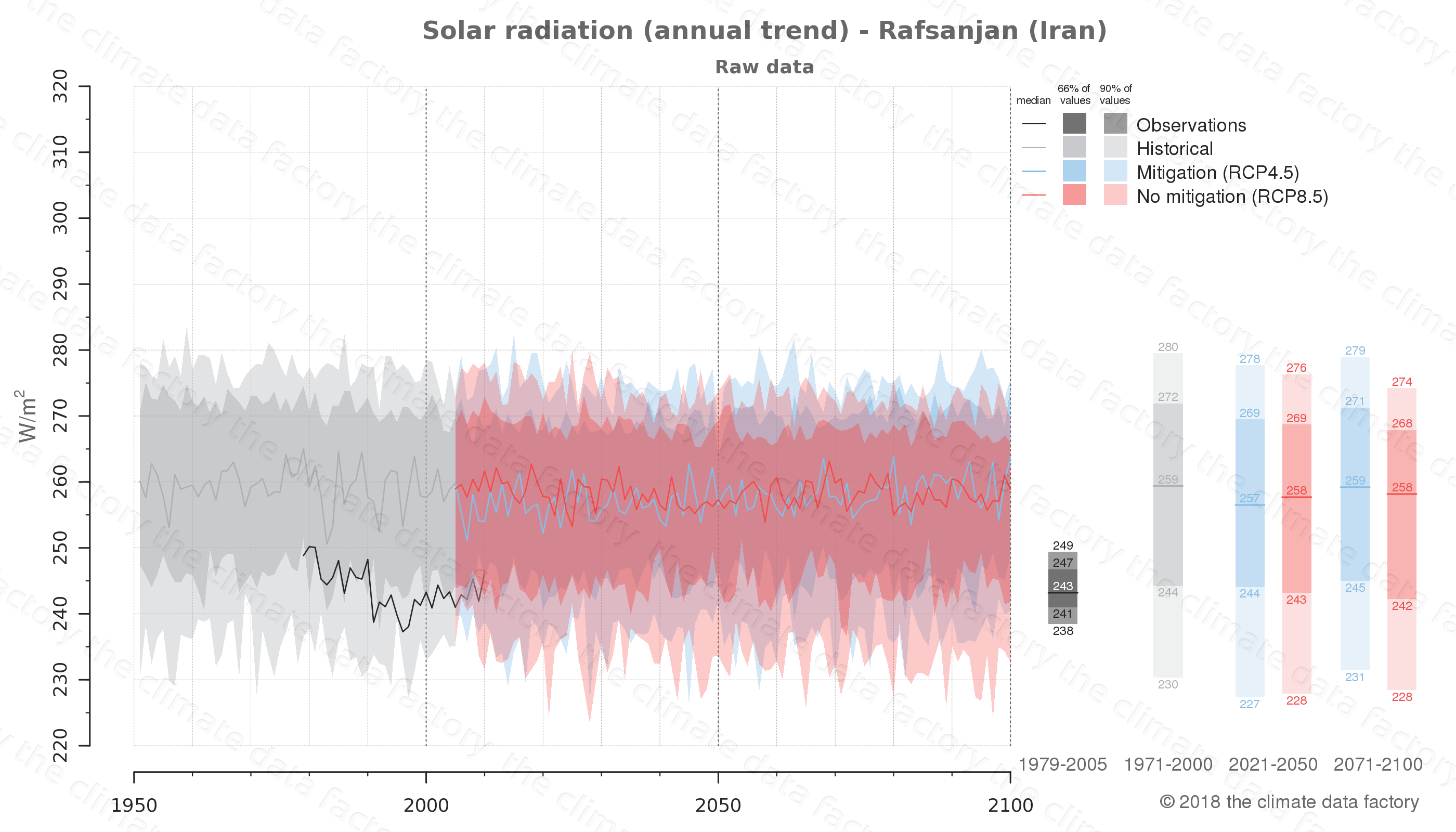 Graphic of projected solar radiation for Rafsanjan (Iran) under two climate change mitigation policy scenarios (RCP4.5, RCP8.5). Represented climate data are raw data from IPCC models. https://theclimatedatafactory.com