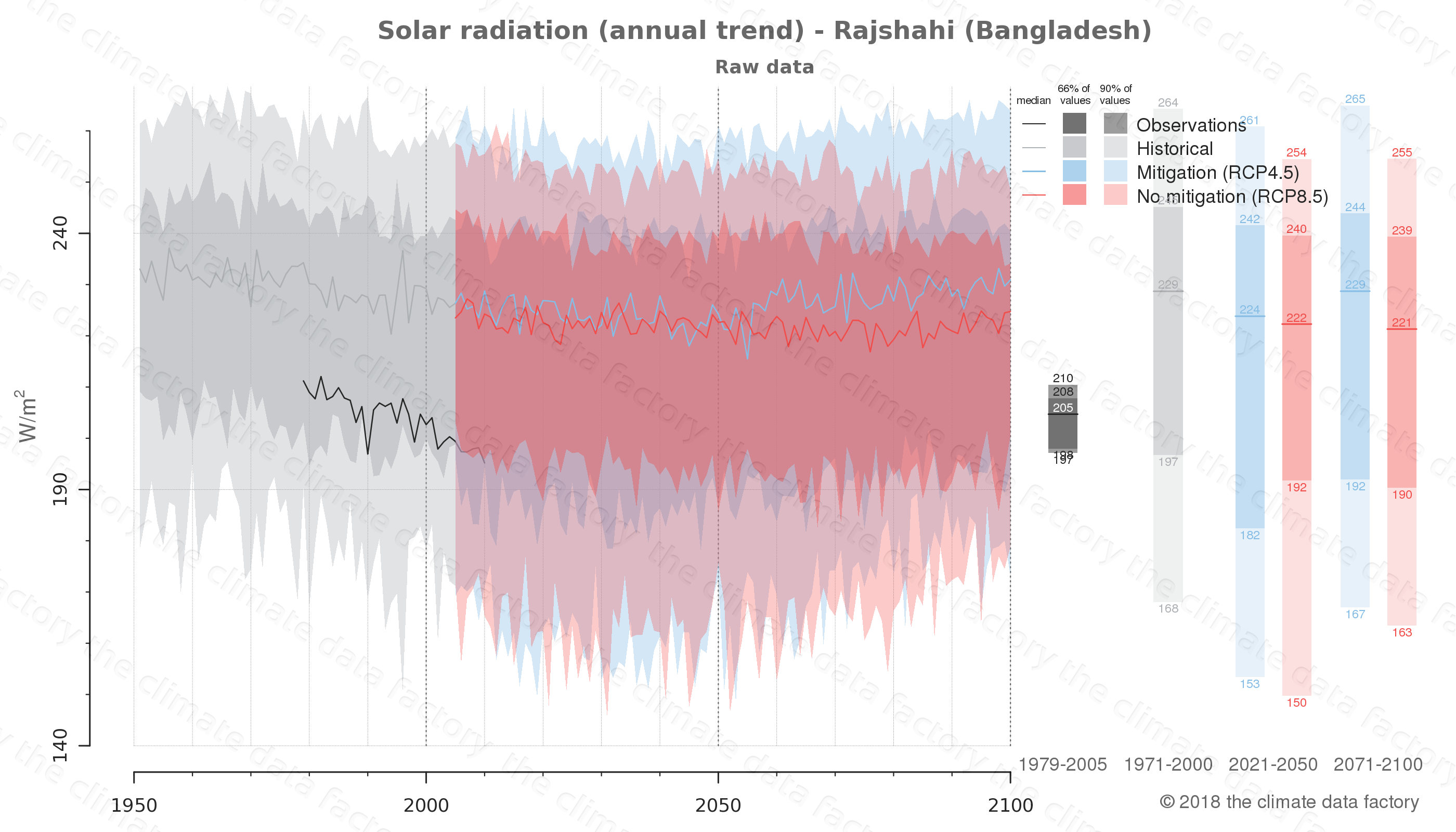Graphic of projected solar radiation for Rajshahi (Bangladesh) under two climate change mitigation policy scenarios (RCP4.5, RCP8.5). Represented climate data are raw data from IPCC models. https://theclimatedatafactory.com