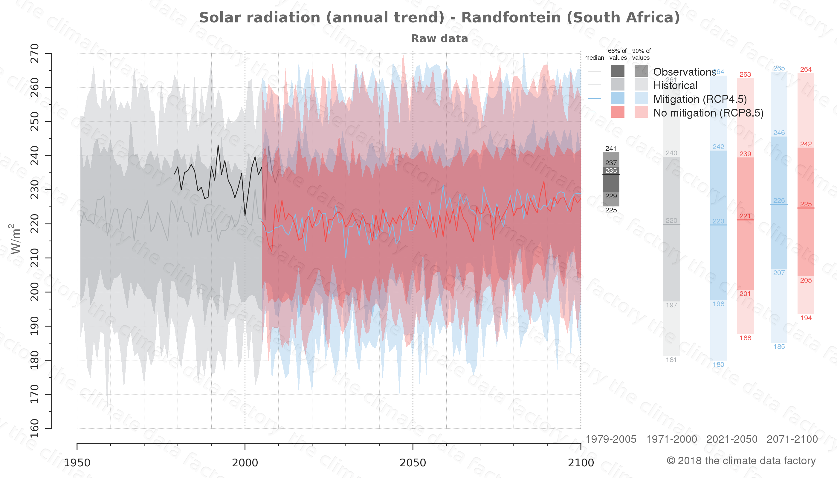 Graphic of projected solar radiation for Randfontein (South Africa) under two climate change mitigation policy scenarios (RCP4.5, RCP8.5). Represented climate data are raw data from IPCC models. https://theclimatedatafactory.com