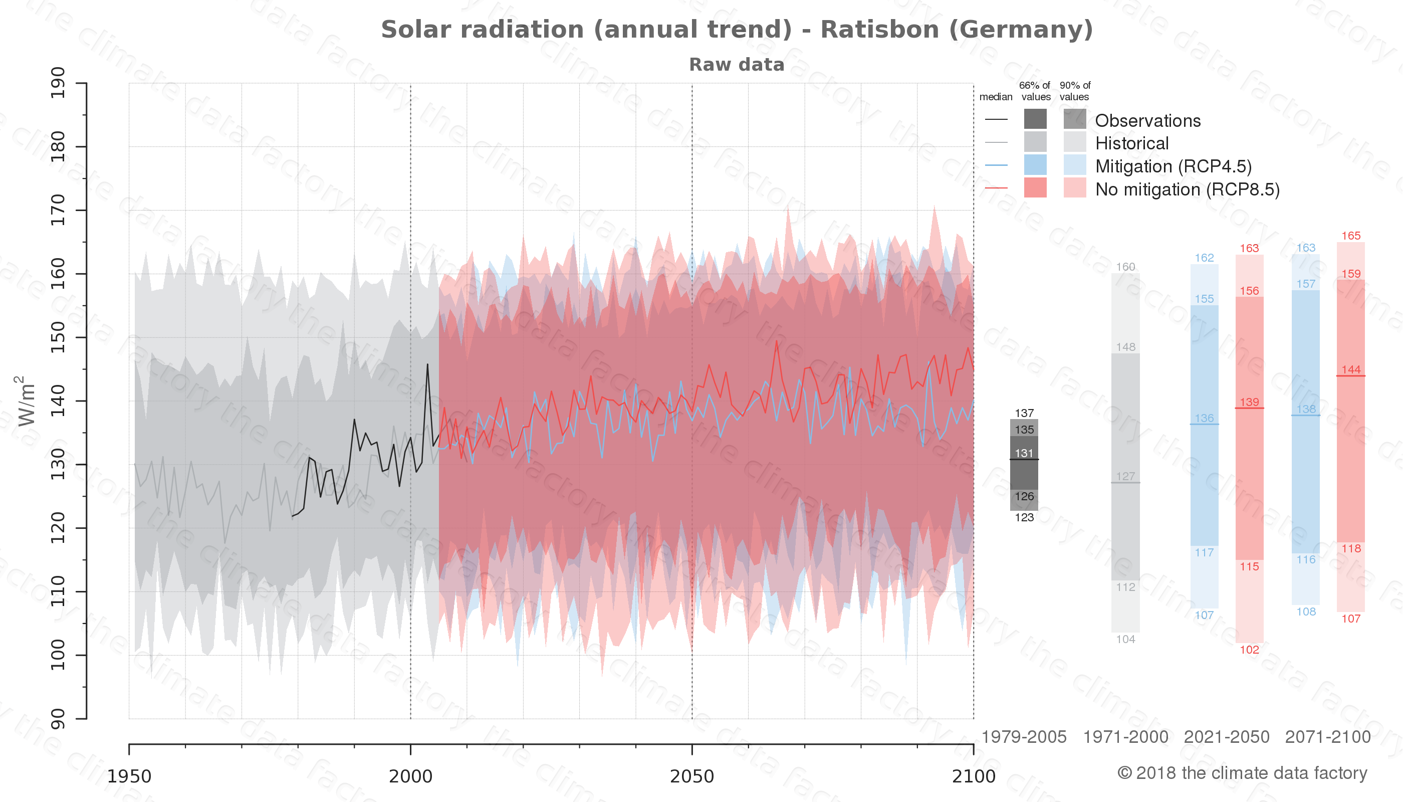 Graphic of projected solar radiation for Ratisbon (Germany) under two climate change mitigation policy scenarios (RCP4.5, RCP8.5). Represented climate data are raw data from IPCC models. https://theclimatedatafactory.com