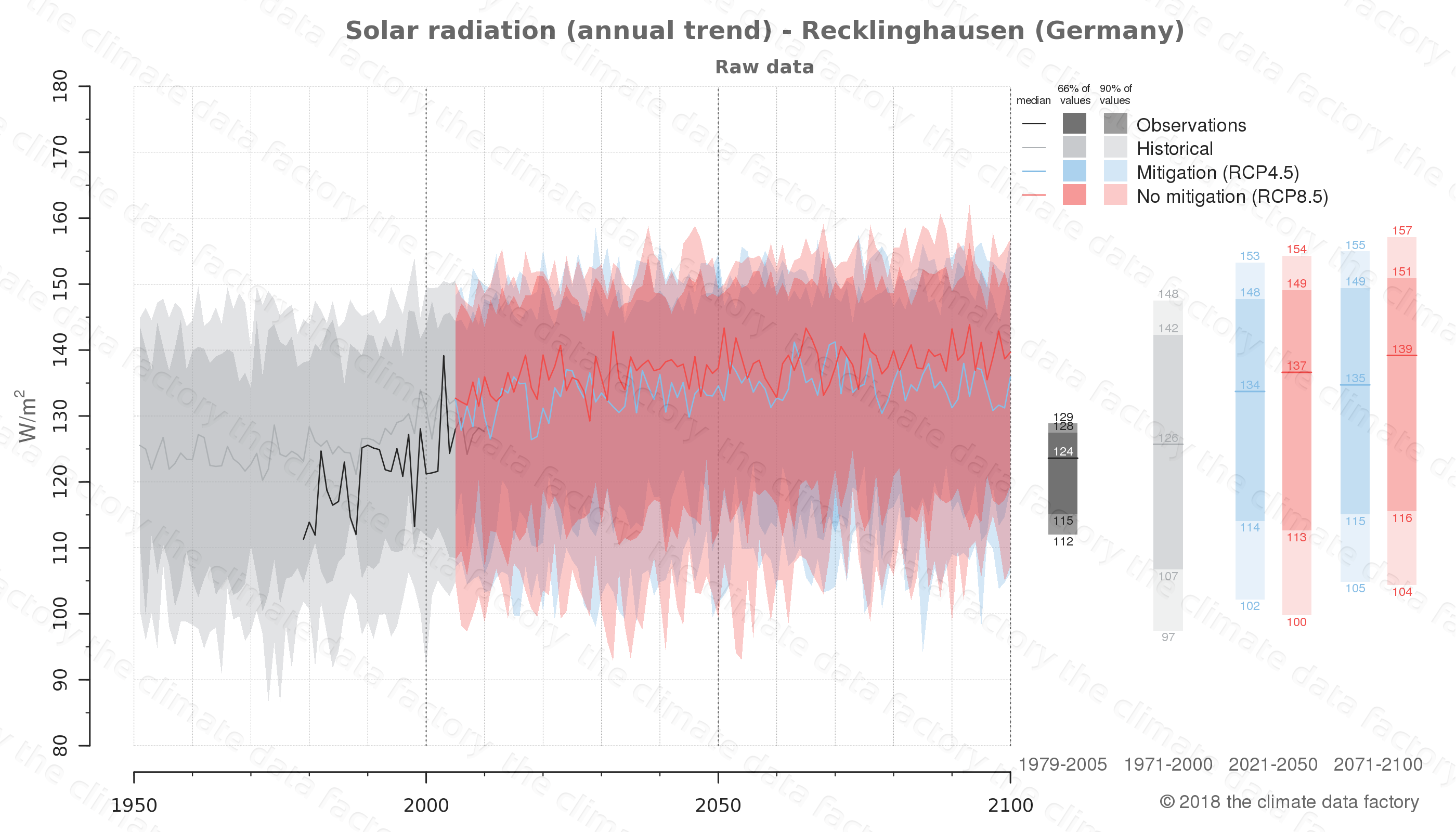Graphic of projected solar radiation for Recklinghausen (Germany) under two climate change mitigation policy scenarios (RCP4.5, RCP8.5). Represented climate data are raw data from IPCC models. https://theclimatedatafactory.com