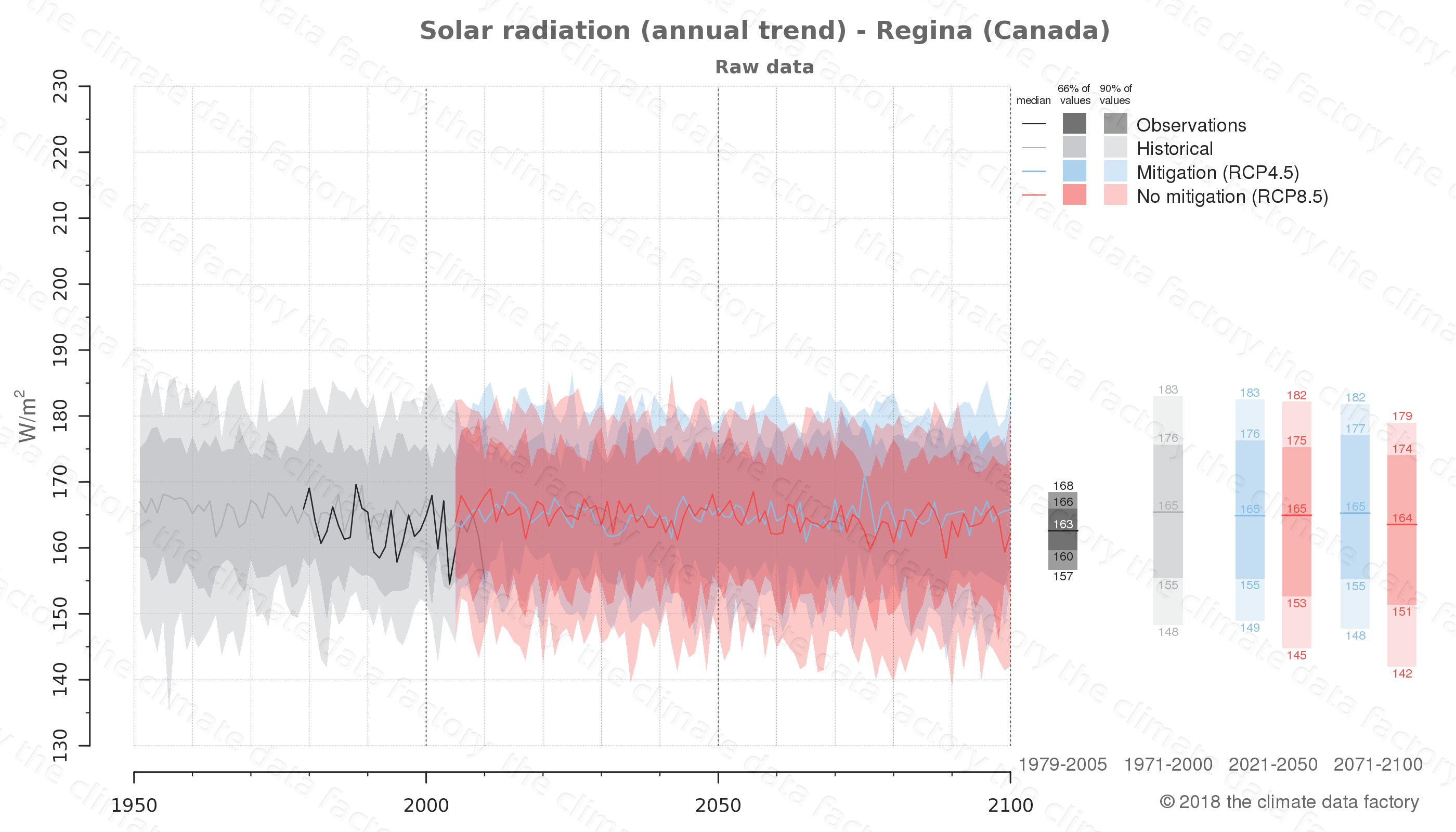 Graphic of projected solar radiation for Regina (Canada) under two climate change mitigation policy scenarios (RCP4.5, RCP8.5). Represented climate data are raw data from IPCC models. https://theclimatedatafactory.com