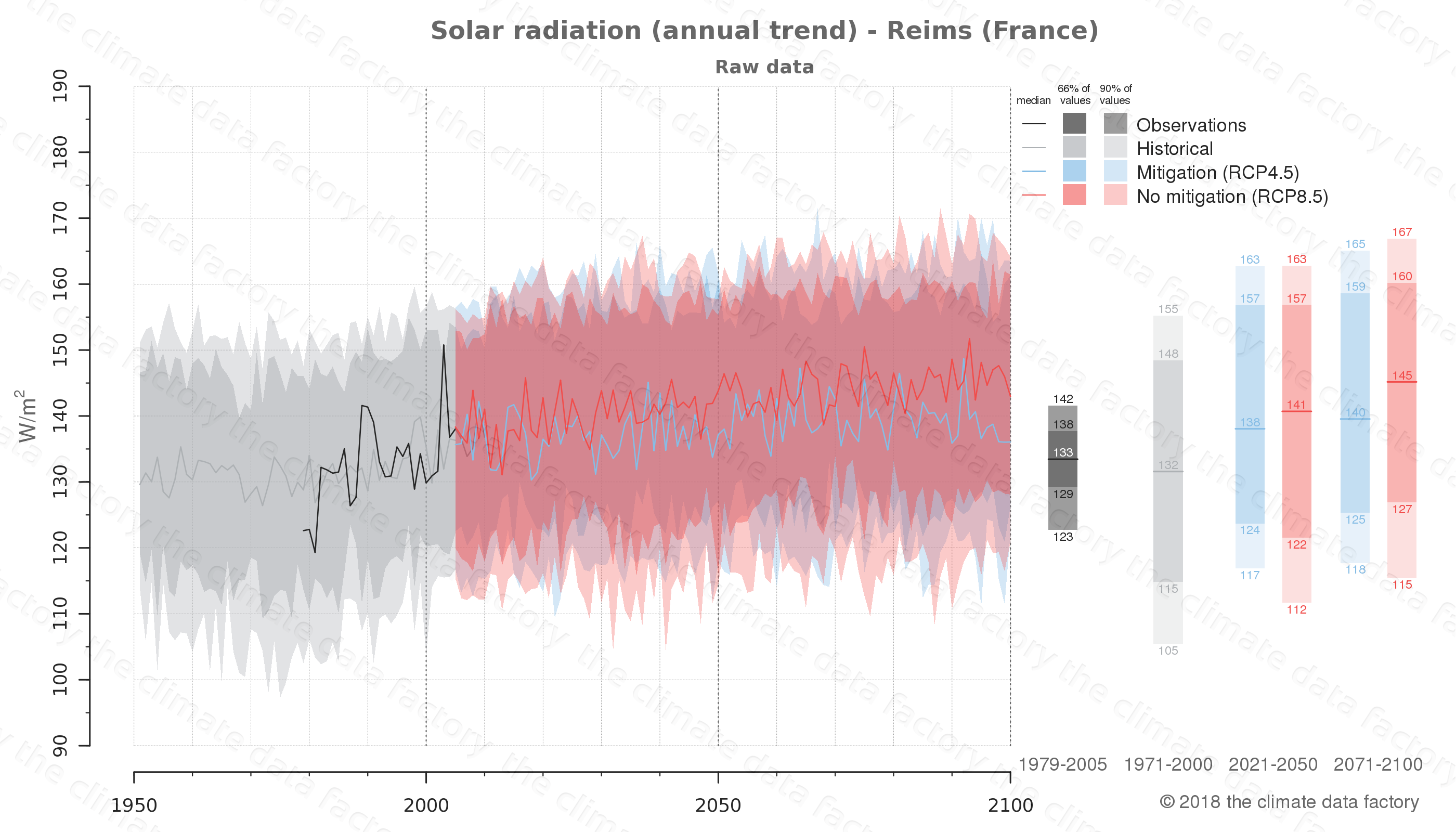 Graphic of projected solar radiation for Reims (France) under two climate change mitigation policy scenarios (RCP4.5, RCP8.5). Represented climate data are raw data from IPCC models. https://theclimatedatafactory.com