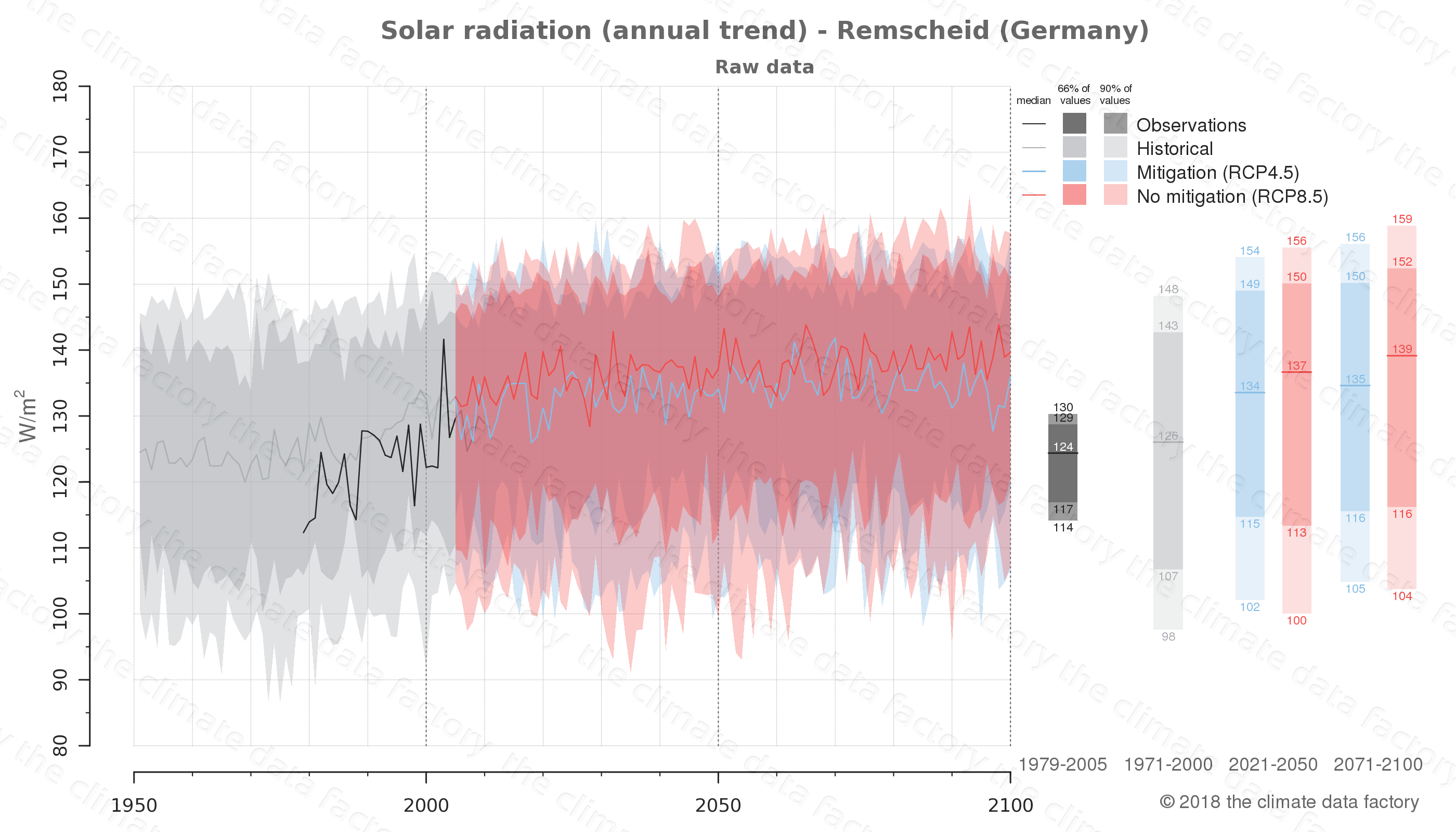 Graphic of projected solar radiation for Remscheid (Germany) under two climate change mitigation policy scenarios (RCP4.5, RCP8.5). Represented climate data are raw data from IPCC models. https://theclimatedatafactory.com